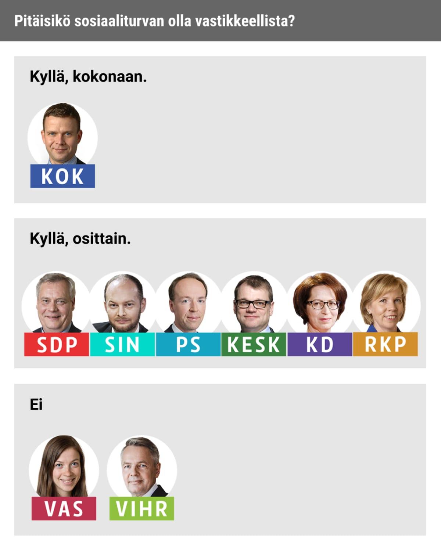 Puoluejohtajakysely
