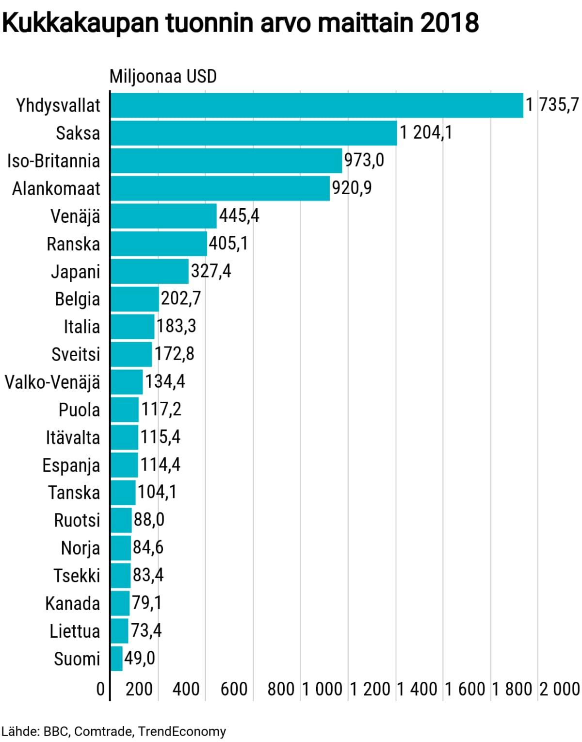 Tilastografiikka kukkakaupan tuonnin arvosta.