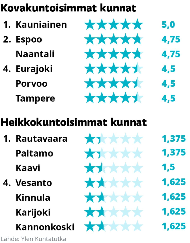 Kuntatutkassa parhaiten ja heikoiten sijoittuneet kunnat. Parhaimmat olivat 1. Kauniainen, 2. Naantali, 3. Espoo, 4. Eurajoki, 4. Porvoo, 4. Tampere. Heikoimmat 1. Kaavi, 1. Paltamo, 1. Rautavaara, 4. Kinnula, 4. Vesanto