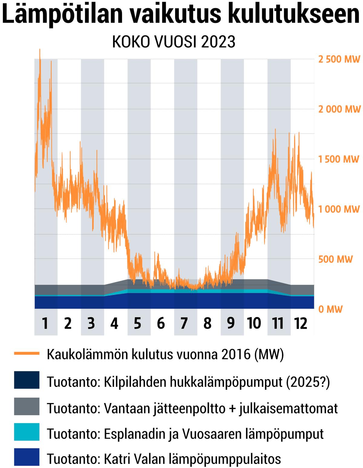 Kaukolämpöä ilman polttamista 2024 - koko vuosi.