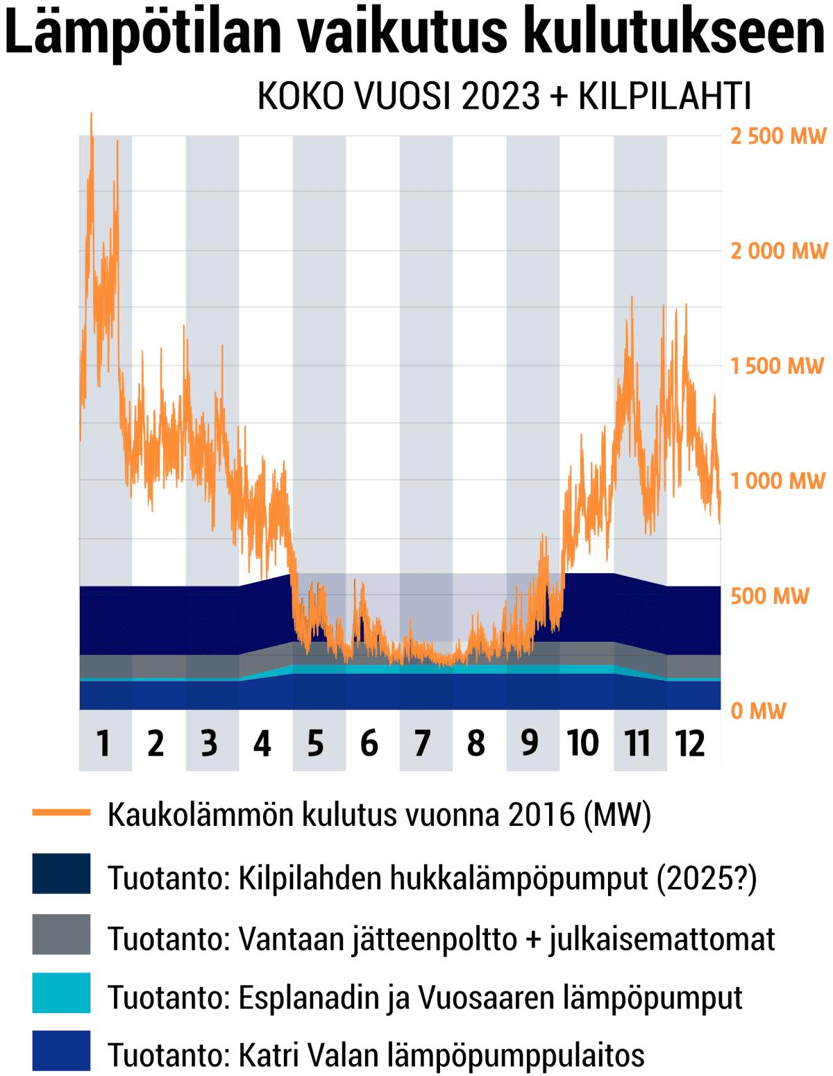 Kaukolämpöä ilman polttamista 2025 - koko vuosi.