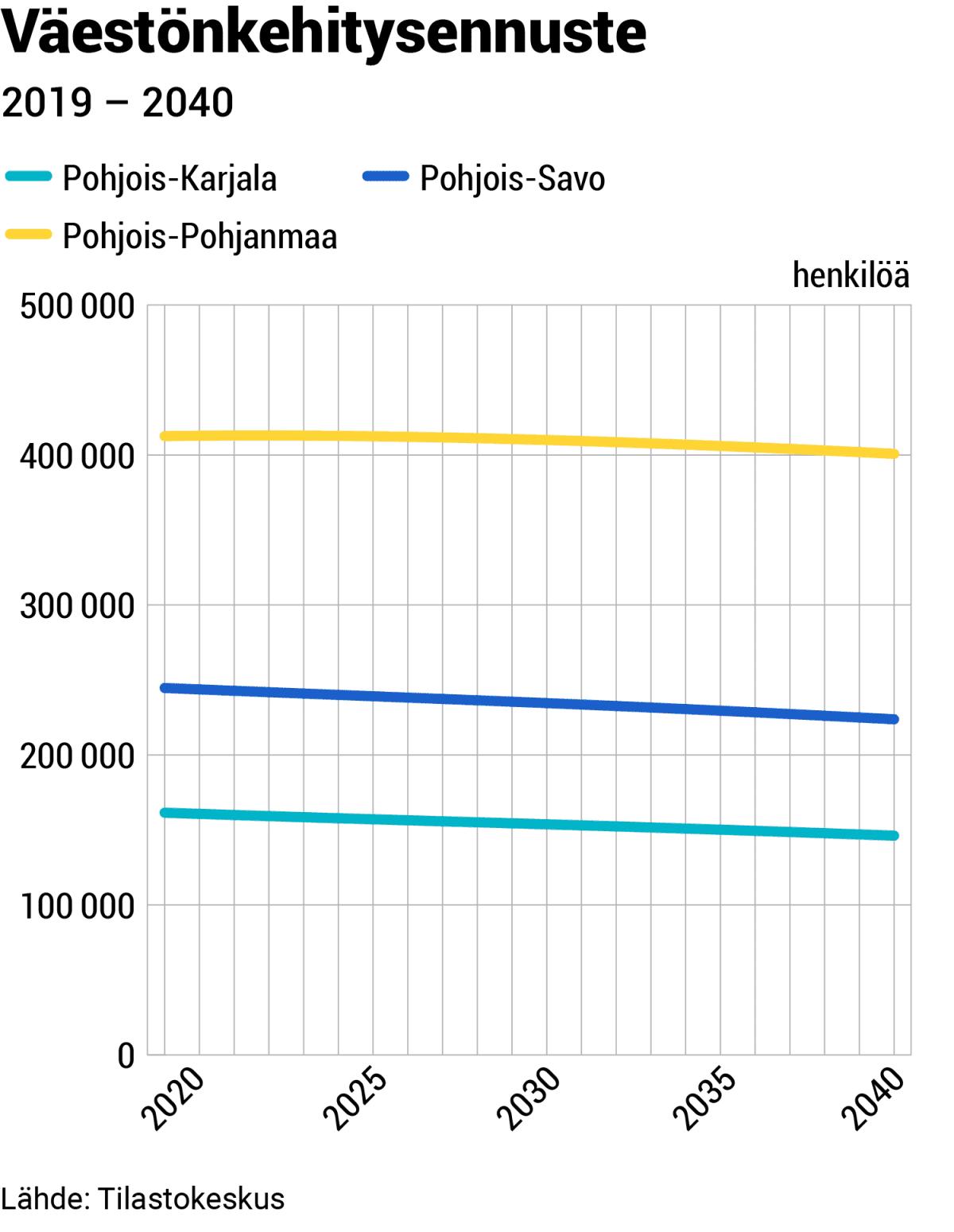 Väestönkehitysennuste
