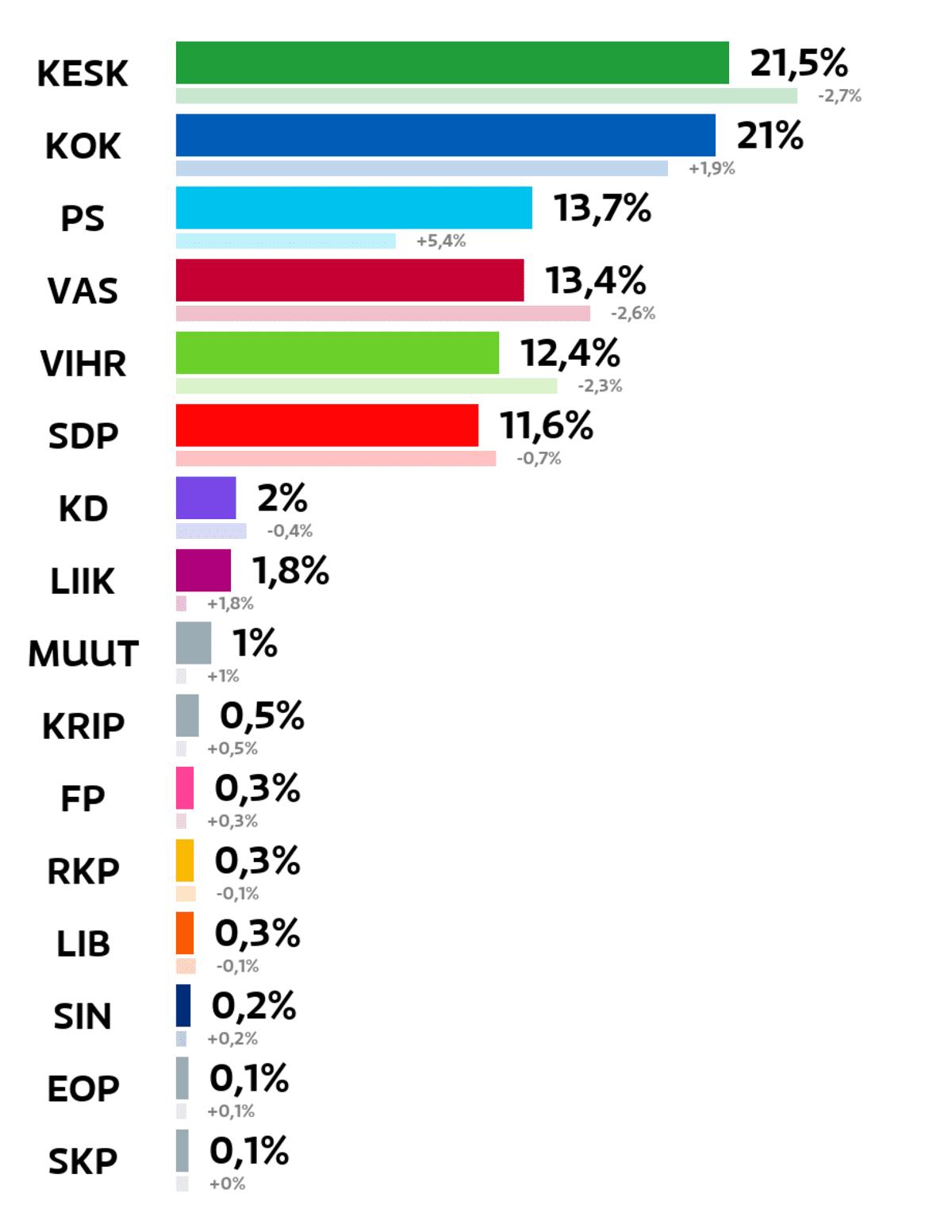 Oulu: Kuntavaalien tulos (%) Keskusta: 21,5 prosenttia Kokoomus: 21 prosenttia Perussuomalaiset: 13,7 prosenttia Vasemmistoliitto: 13,4 prosenttia Vihreät: 12,4 prosenttia SDP: 11,6 prosenttia Kristillisdemokraatit: 2 prosenttia Liike Nyt: 1,8 prosenttia Muut ryhmät: 1 prosenttia Kristallipuolue: 0,5 prosenttia Feministinen puolue: 0,3 prosenttia RKP: 0,3 prosenttia Liberaalipuolue: 0,3 prosenttia Sininen tulevaisuus: 0,2 prosenttia Eläinoikeuspuolue: 0,1 prosenttia Suomen Kommunistinen Puolue: 0,1 prosenttia