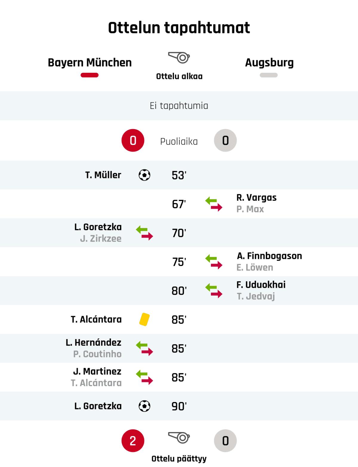 Puoliajan tulos: Bayern München 0, Ausburg 0 53' Maali Bayern Münchenille: T. Müller 67' Augsburgin vaihto: sisään R. Vargas, ulos P. Max 70' Bayern Münchenin vaihto: sisään L. Goretzka, ulos J. Zirkzee 75' Augsburgin vaihto: sisään A. Finnbogason, ulos E. Löwen 80' Augsburgin vaihto: sisään F. Uduokhai, ulos T. Jedvaj 85' Keltainen kortti: T. Alcántara, Bayern München 85' Bayern Münchenin vaihto: sisään L. Hernández, ulos P. Coutinho 85' Bayern Münchenin vaihto: sisään J. Martinez, ulos T. Alcántara 90' Maali Bayern Münchenille: L. Goretzka Lopputulos: Bayern München 2, Ausburg 0