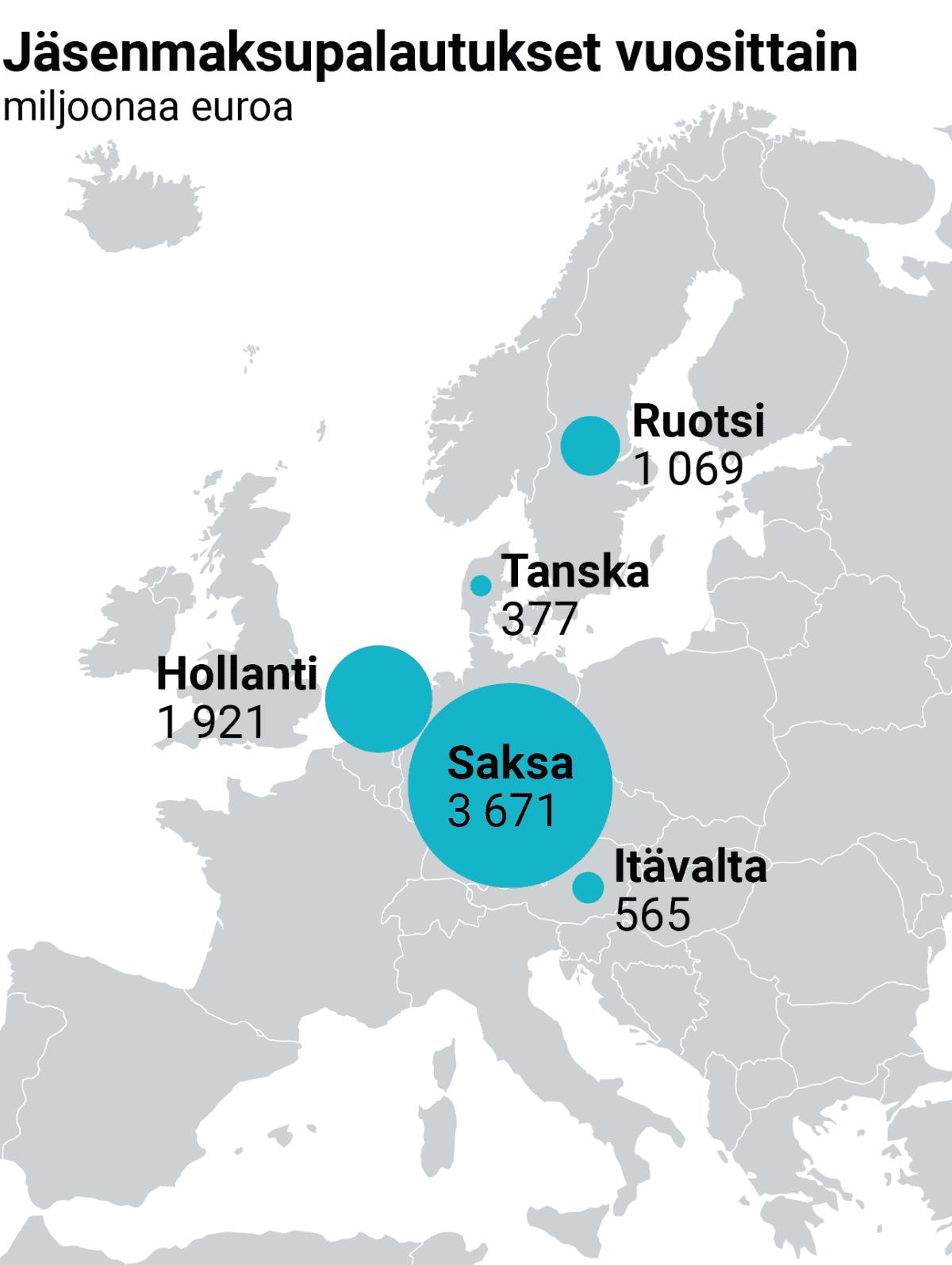 Grafiikka EU:n jäsenmaksupalautuksista vuosittain. Saksa 3671 miljoonaa euroa, Hollanti 1921 miljoonaa, Ruotsi 1069 miljoonaa, Itävalta 565 miljoonaa, Tanska 377 miljoonaa.