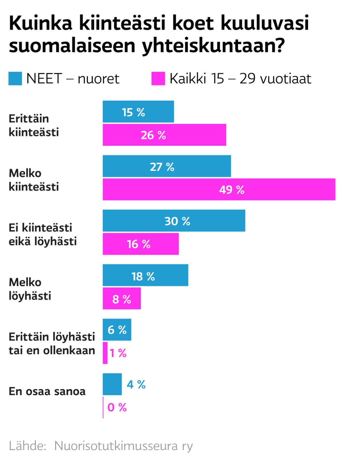 Suomalaiseen yhteiskuntaan?