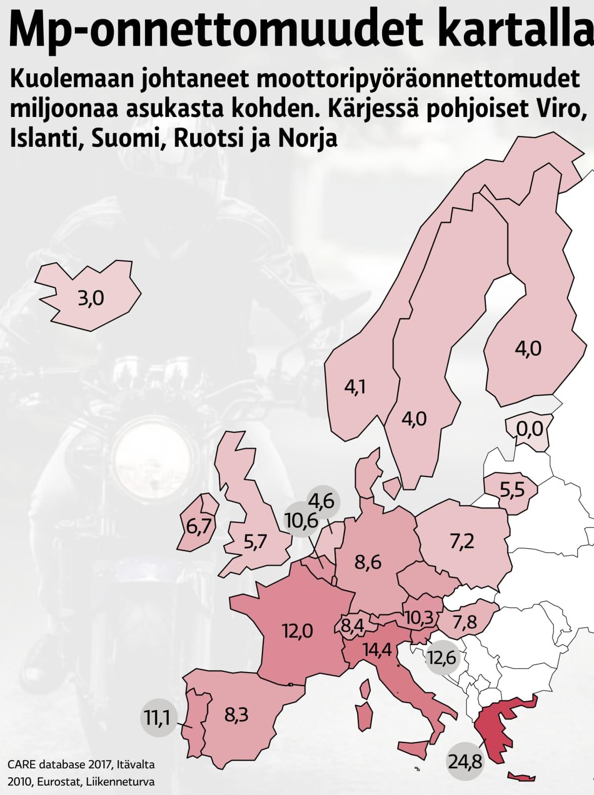 Kuolemaan johtaneet moottoripyöräonnettomuudet Euroopassa, miljoonaa asukasta kohden