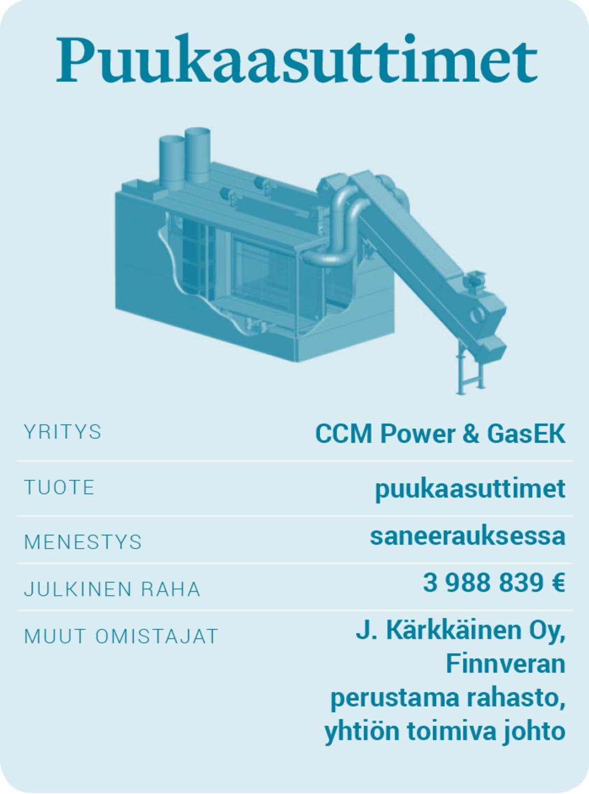 CCM Power ja GasEK -puukaasuttimet.