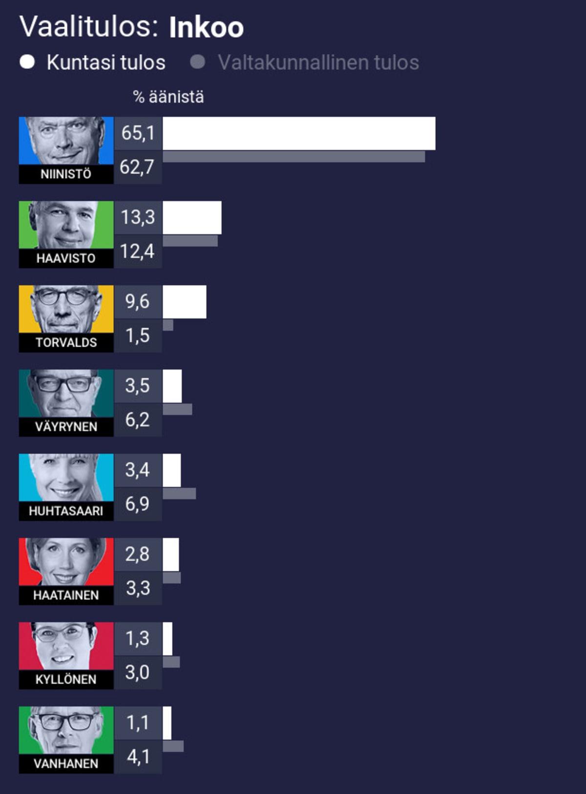Vaalitulos: Inkoo 1. Niinistö 65,1% (koko maan 62,7%) 2. Haavisto 13,3% (koko maan 12,4%) 3. Torvalds 9,6% (koko maan 1,5%) 4. Väyrynen 3,5% (koko maan 6,2%) 5. Huhtasaari 3,4% (koko maan 6,9%) 6. Haatainen 2,8% (koko maan 3,3%) 7. Kyllönen 1,3% (koko maan 3,0%) 8. Vanhanen 1,1% (koko maan 4,1%)