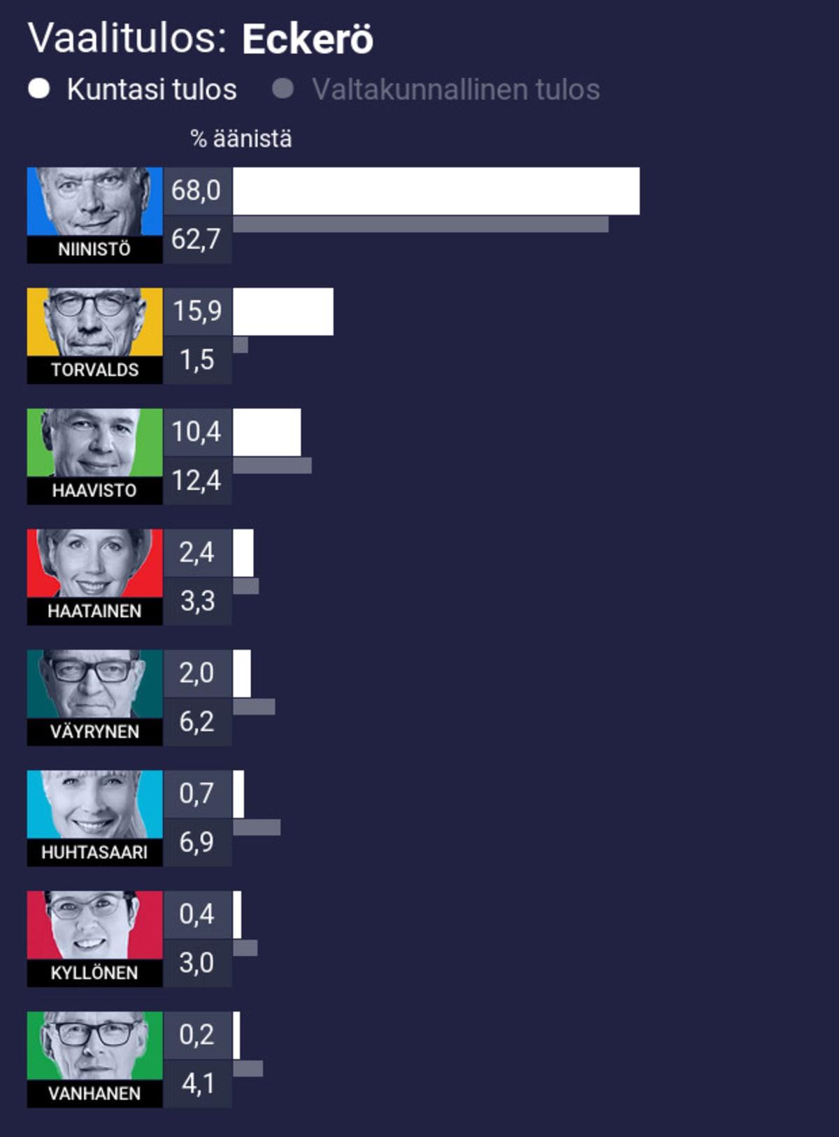 Vaalitulos: Eckerö 1. Niinistö 68,0% (koko maan 62,7%) 2. Torvalds 15,9% (koko maan 1,5%) 3. Haavisto 10,4% (koko maan 12,4%) 4. Haatainen 2,4% (koko maan 3,3%) 5. Väyrynen 2,0% (koko maan 6,2%) 6. Huhtasaari 0,7% (koko maan 6,9%) 7. Kyllönen 0,4% (koko maan 3,0%) 8. Vanhanen 0,2% (koko maan 4,1%)