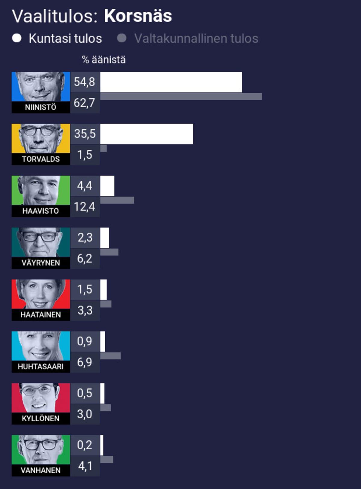 Vaalitulos: Korsnäs 1. Niinistö 54,8% (koko maan 62,7%) 2. Torvalds 35,5% (koko maan 1,5%) 3. Haavisto 4,4% (koko maan 12,4%) 4. Väyrynen 2,3% (koko maan 6,2%) 5. Haatainen 1,5% (koko maan 3,3%) 6. Huhtasaari 0,9% (koko maan 6,9%) 7. Kyllönen 0,5% (koko maan 3,0%) 8. Vanhanen 0,2% (koko maan 4,1%)