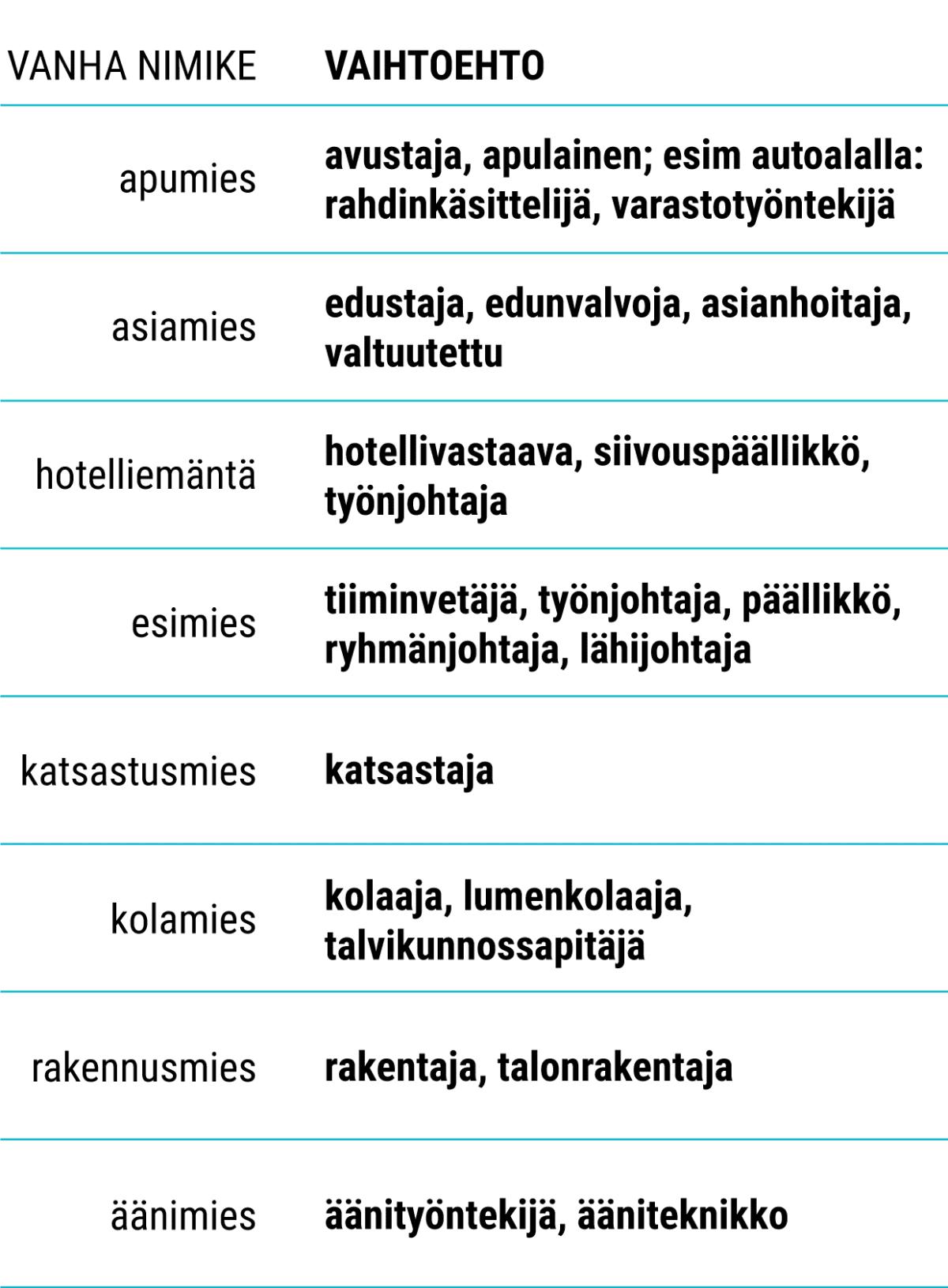 Taulukko: Sukupuolineutraalit ammattinimekkeet