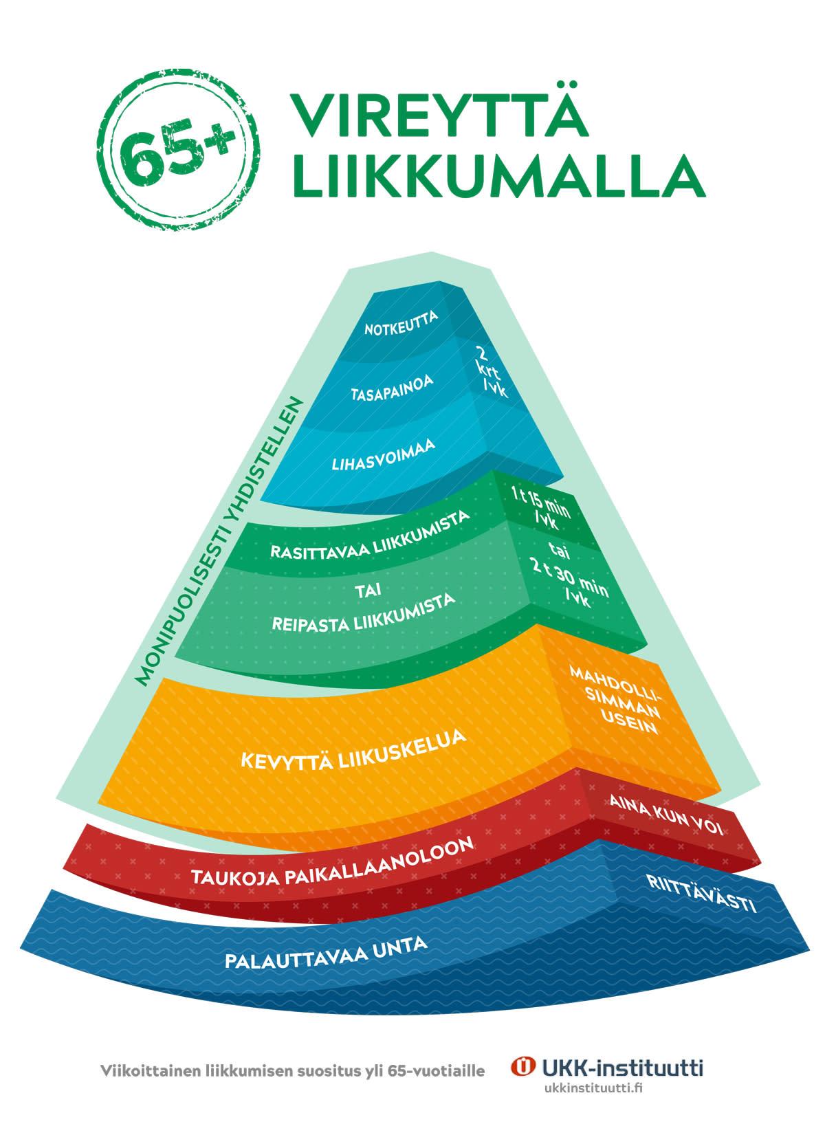 Ikäihmisten liikuntasuosispyramidi
