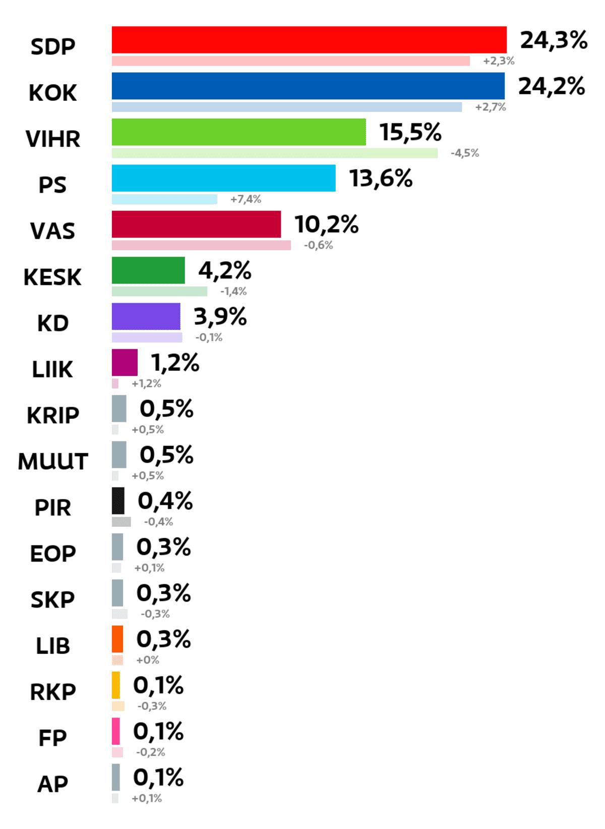 Tampere: Kuntavaalien tulos (%) SDP: 24,3 prosenttia Kokoomus: 24,2 prosenttia Vihreät: 15,5 prosenttia Perussuomalaiset: 13,6 prosenttia Vasemmistoliitto: 10,2 prosenttia Keskusta: 4,2 prosenttia Kristillisdemokraatit: 3,9 prosenttia Liike Nyt: 1,2 prosenttia Kristallipuolue: 0,5 prosenttia Muut ryhmät: 0,5 prosenttia Piraattipuolue: 0,4 prosenttia Eläinoikeuspuolue: 0,3 prosenttia Suomen Kommunistinen Puolue: 0,3 prosenttia Liberaalipuolue: 0,3 prosenttia RKP: 0,1 prosenttia Feministinen puolue: 0,1 prosenttia Avoin Puolue: 0,1 prosenttia