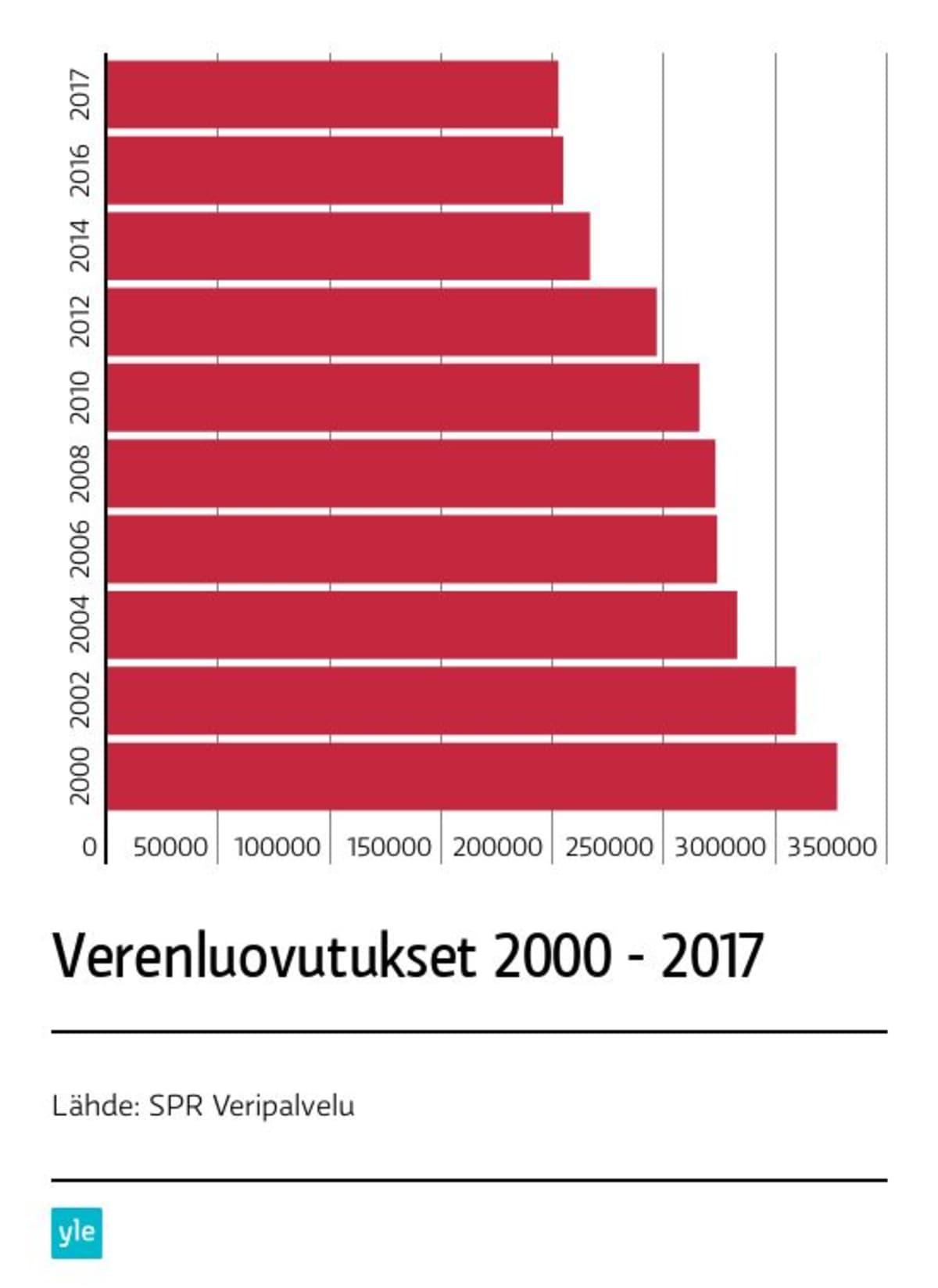 Kokoverenluovutusten määrä on vähentynyt.