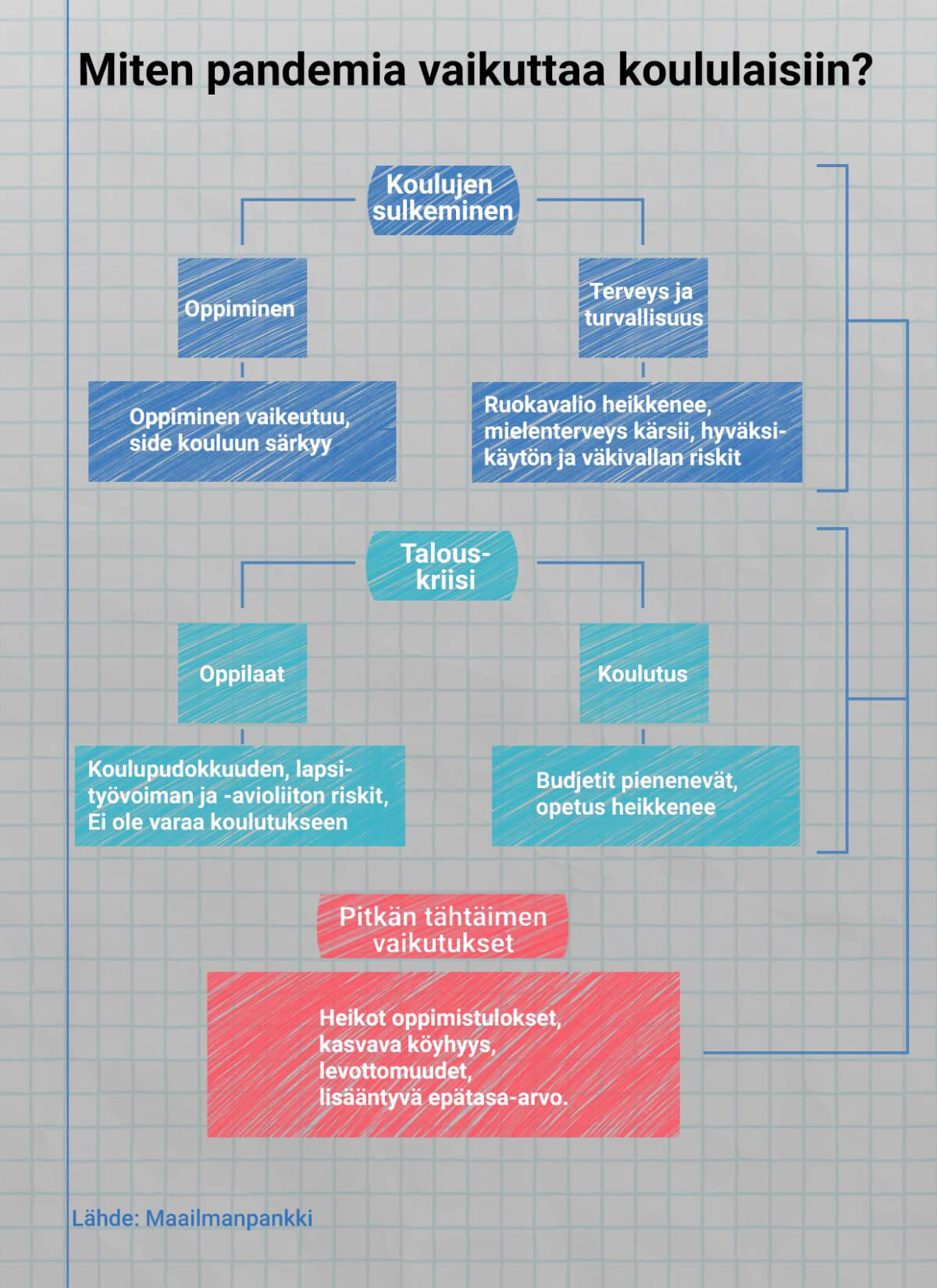Infografiikka pandemian vaikutuksista koululaisiin.