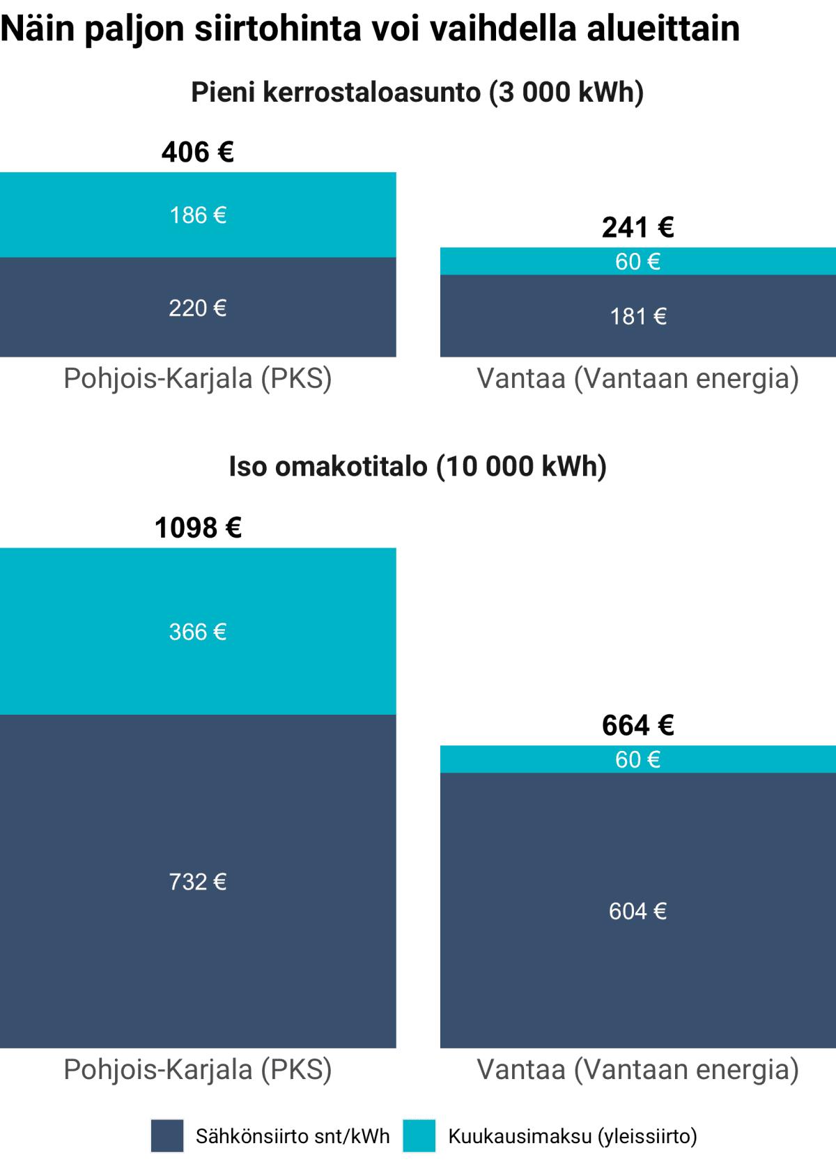 Näin paljon sähkönsiirron hinta voi vaihdella.