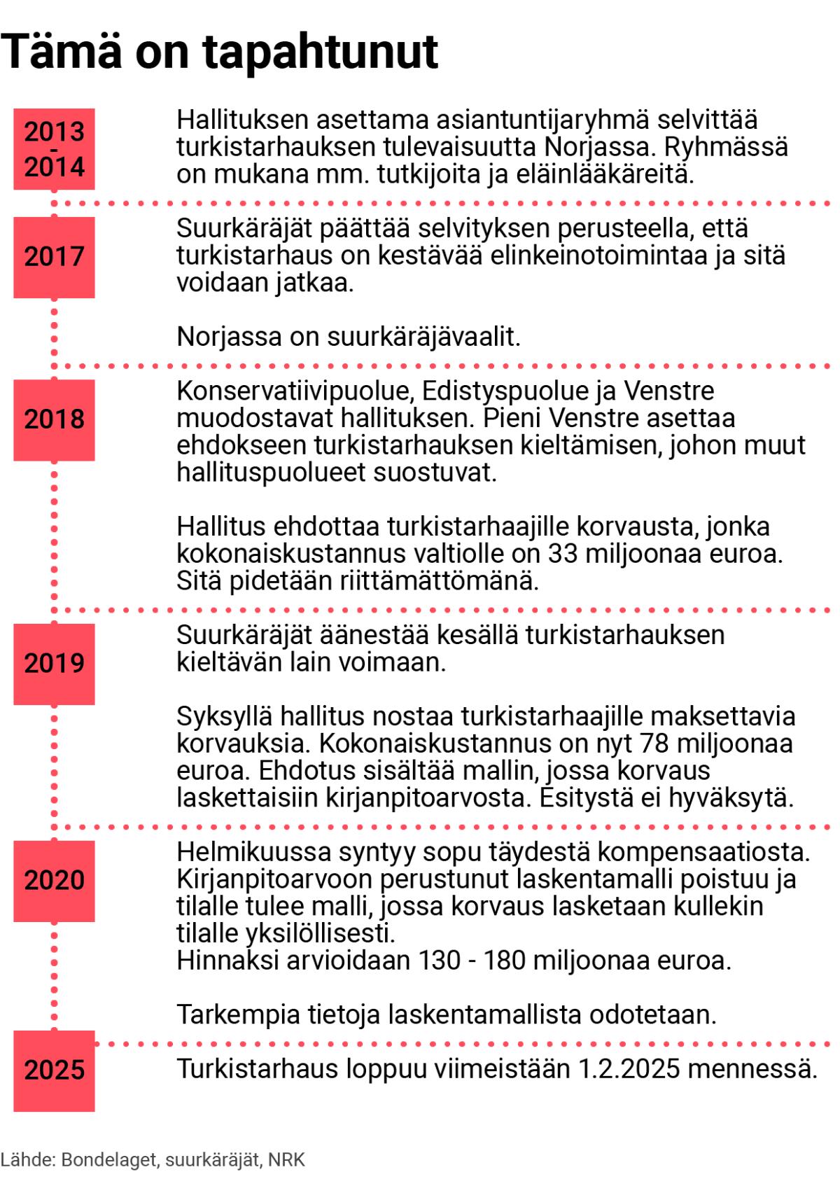 Aikajanagrafiikka turkistarhauksesta Norjassa.