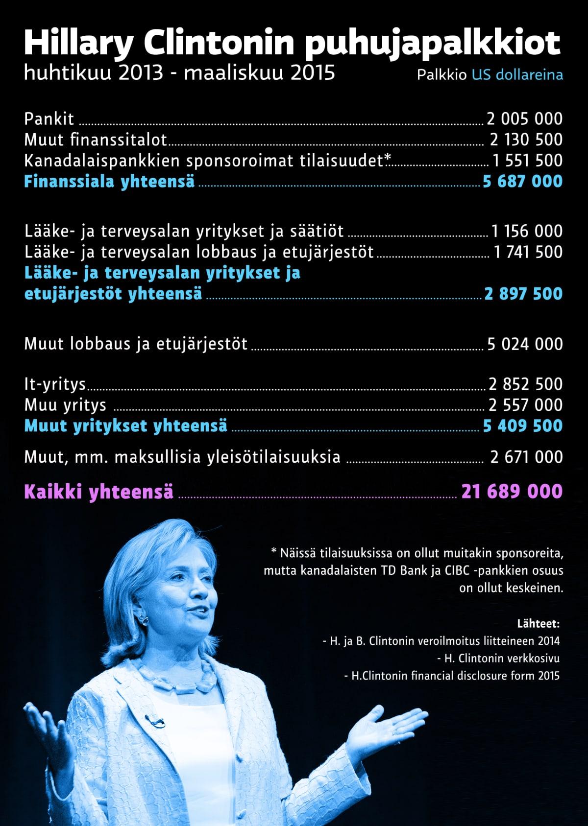 Hilary Clintonin puhujapalkkiot
