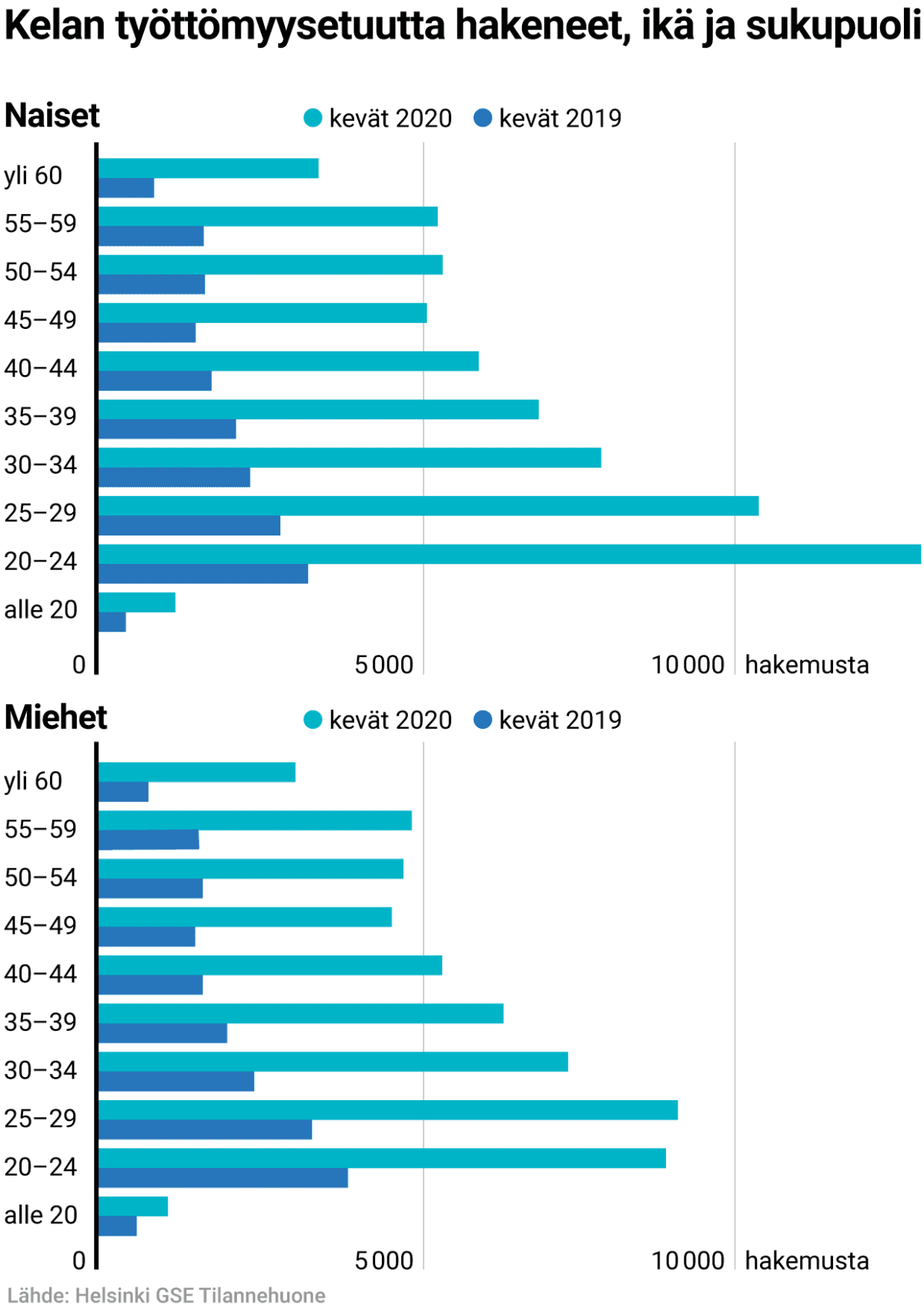 Kelan työttömyysetuutta hakeneet, ikä ja sukupuoli