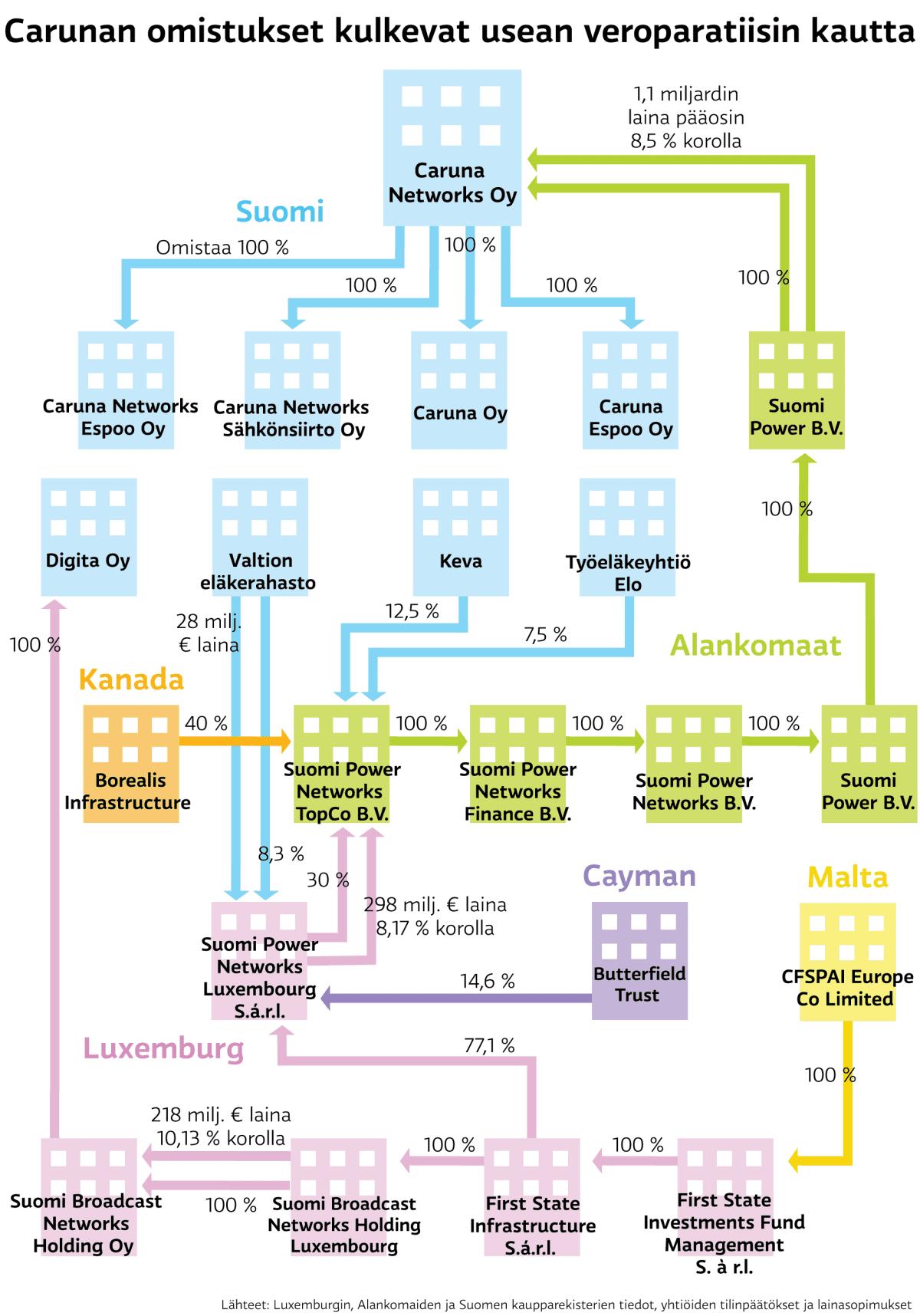Carunan omistukset kulkevat usean veroparatiisin kautta -grafiikka
