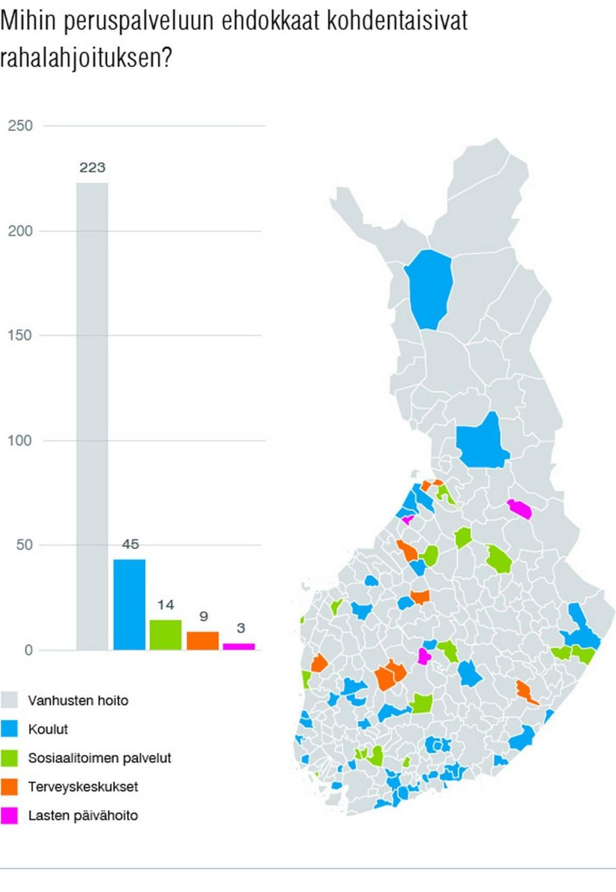 Kartta ja pylväät. Mihin ehdokkaat kohdentaisivat rahalahjoituksen?