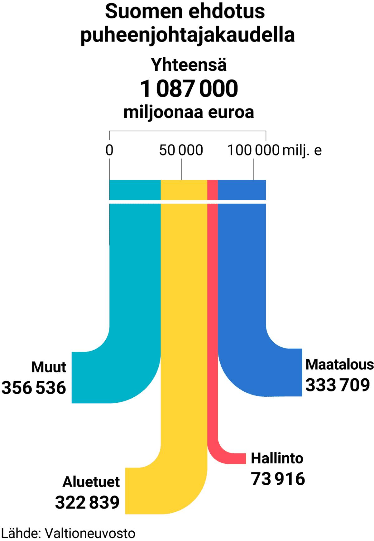Suomen ehdotus EU-budjetiksi