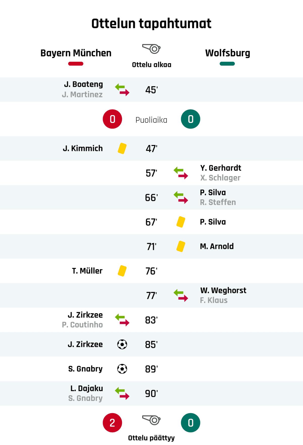 45' Bayern Münchenin vaihto: sisään J. Boateng, ulos J. Martinez Puoliajan tulos: Bayern München 0, Wolfsburg 0 47' Keltainen kortti: J. Kimmich, Bayern München 57' Wolfsburgin vaihto: sisään Y. Gerhardt, ulos X. Schlager 66' Wolfsburgin vaihto: sisään P. Silva, ulos R. Steffen 67' Keltainen kortti: P. Silva, Wolfsburg 71' Keltainen kortti: M. Arnold, Wolfsburg 76' Keltainen kortti: T. Müller, Bayern München 77' Wolfsburgin vaihto: sisään W. Weghorst, ulos F. Klaus 83' Bayern Münchenin vaihto: sisään J. Zirkzee, ulos P. Coutinho 85' Maali Bayern Münchenille: J. Zirkzee 89' Maali Bayern Münchenille: S. Gnabry 90' Bayern Münchenin vaihto: sisään L. Dajaku, ulos S. Gnabry Lopputulos: Bayern München 2, Wolfsburg 0