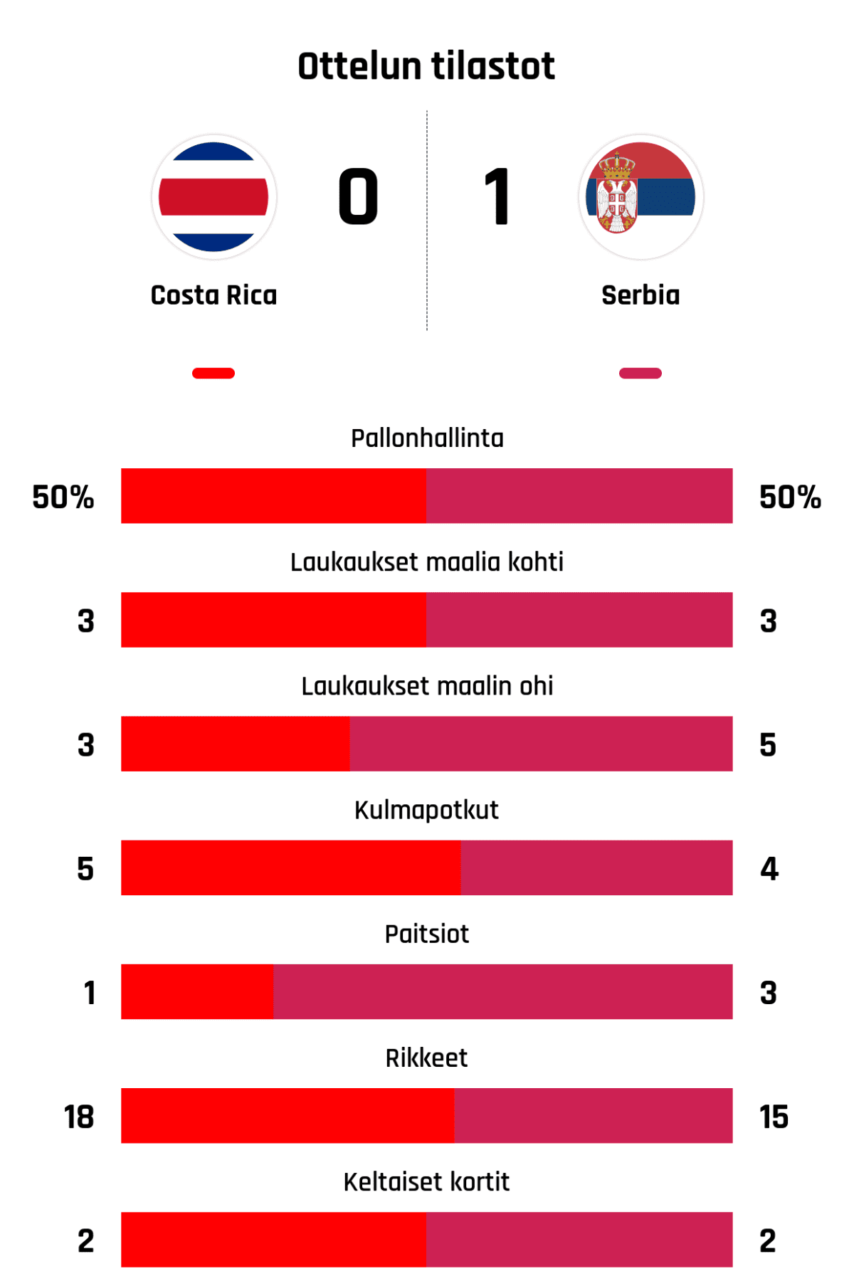Pallonhallinta 50%-50% Laukaukset maalia kohti 3-3 Laukaukset maalin ohi 3-5 Kulmapotkut 5-4 Paitsiot 1-3 Rikkeet 18-15 Keltaiset kortit 2-2