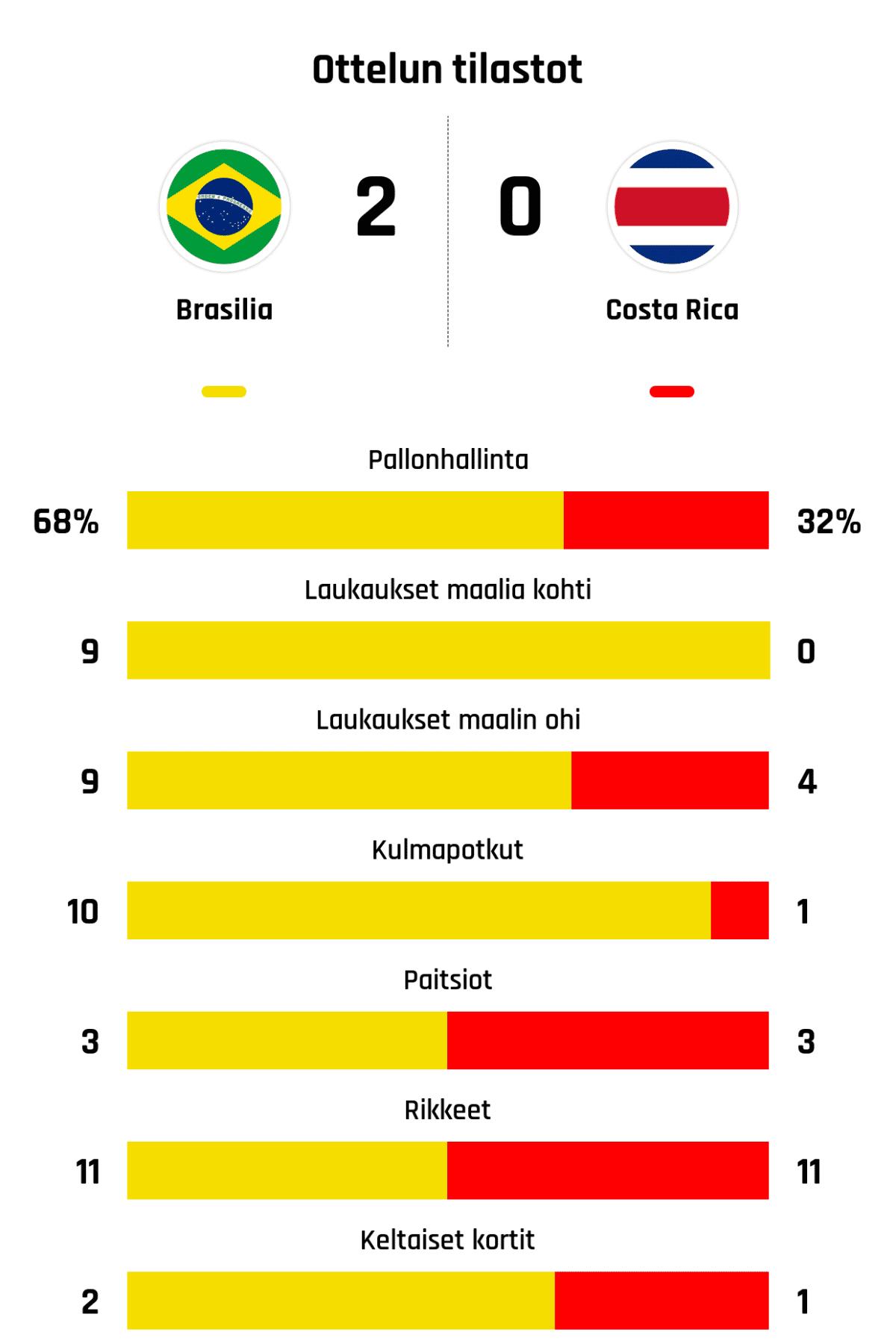 Pallonhallinta 68%-32% Laukaukset maalia kohti 9-0 Laukaukset maalin ohi 9-4 Kulmapotkut 10-1 Paitsiot 3-3 Rikkeet 11-11 Keltaiset kortit 2-1