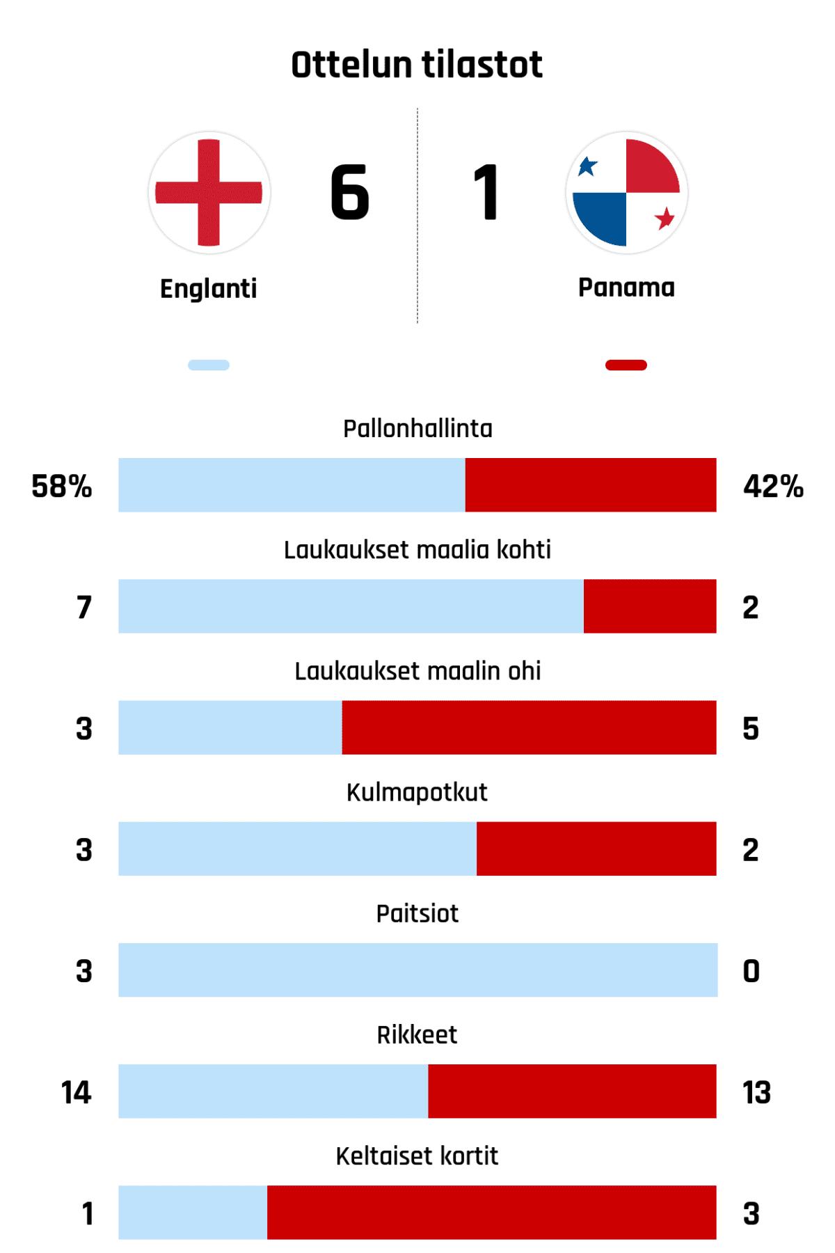 Pallonhallinta 58%-42% Laukaukset maalia kohti 7-2 Laukaukset maalin ohi 3-5 Kulmapotkut 3-2 Paitsiot 3-0 Rikkeet 14-13 Keltaiset kortit 1-3