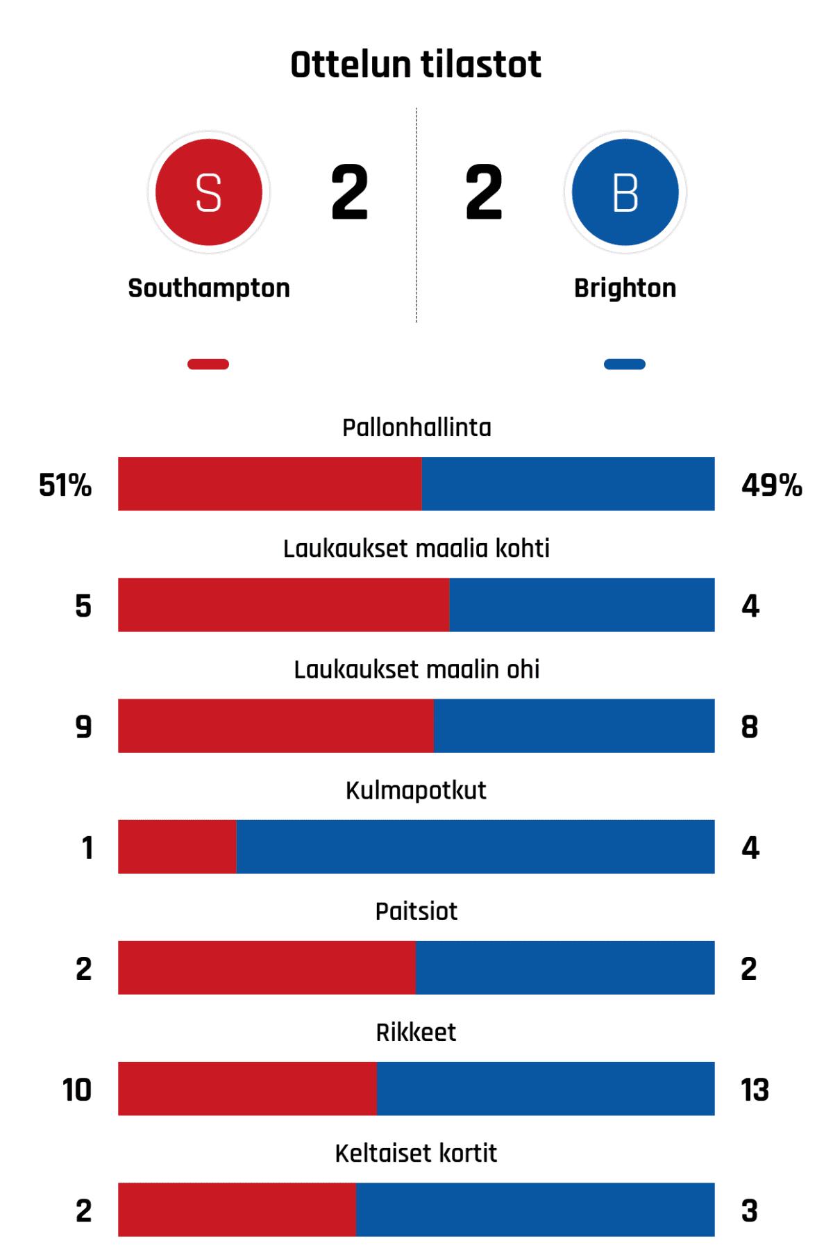 Pallonhallinta 51%-49% Laukaukset maalia kohti 5-4 Laukaukset maalin ohi 9-8 Kulmapotkut 1-4 Paitsiot 2-2 Rikkeet 10-13 Keltaiset kortit 2-3