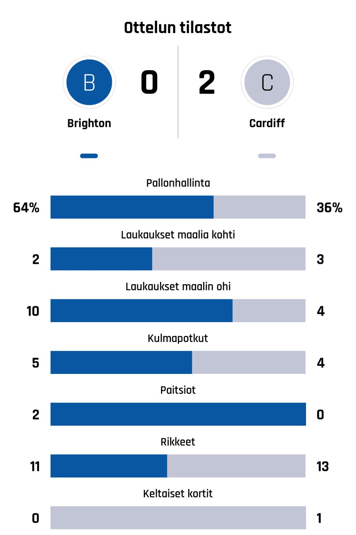 Pallonhallinta 64%-36% Laukaukset maalia kohti 2-3 Laukaukset maalin ohi 10-4 Kulmapotkut 5-4 Paitsiot 2-0 Rikkeet 11-13 Keltaiset kortit 0-1