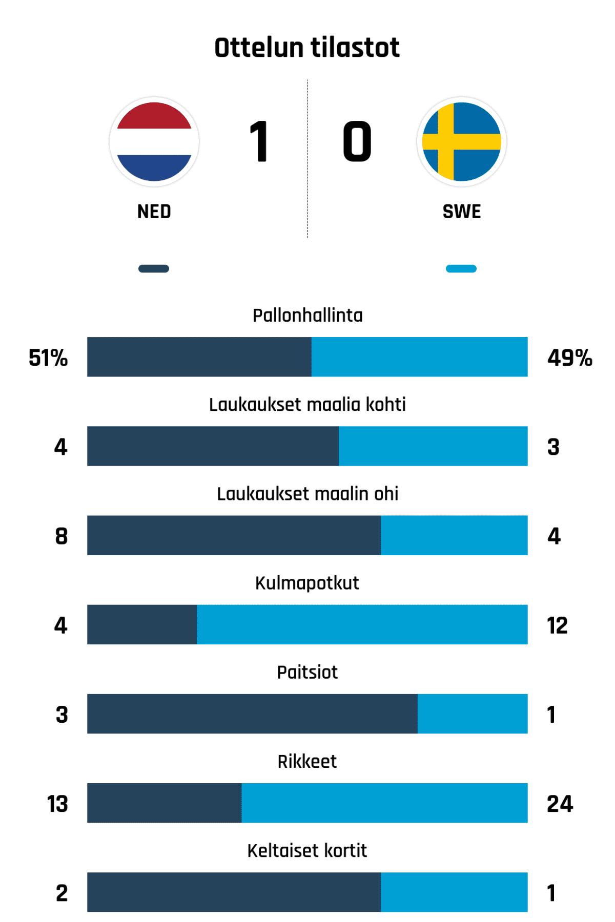 Pallonhallinta 51%-49% Laukaukset maalia kohti 4-3 Laukaukset maalin ohi 8-4 Kulmapotkut 4-12 Paitsiot 3-1 Rikkeet 13-24 Keltaiset kortit 2-1