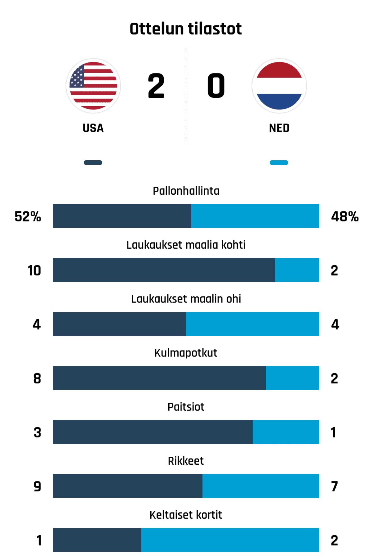 Pallonhallinta 52%-48% Laukaukset maalia kohti 10-2 Laukaukset maalin ohi 4-4 Kulmapotkut 8-2 Paitsiot 3-1 Rikkeet 9-7 Keltaiset kortit 1-2