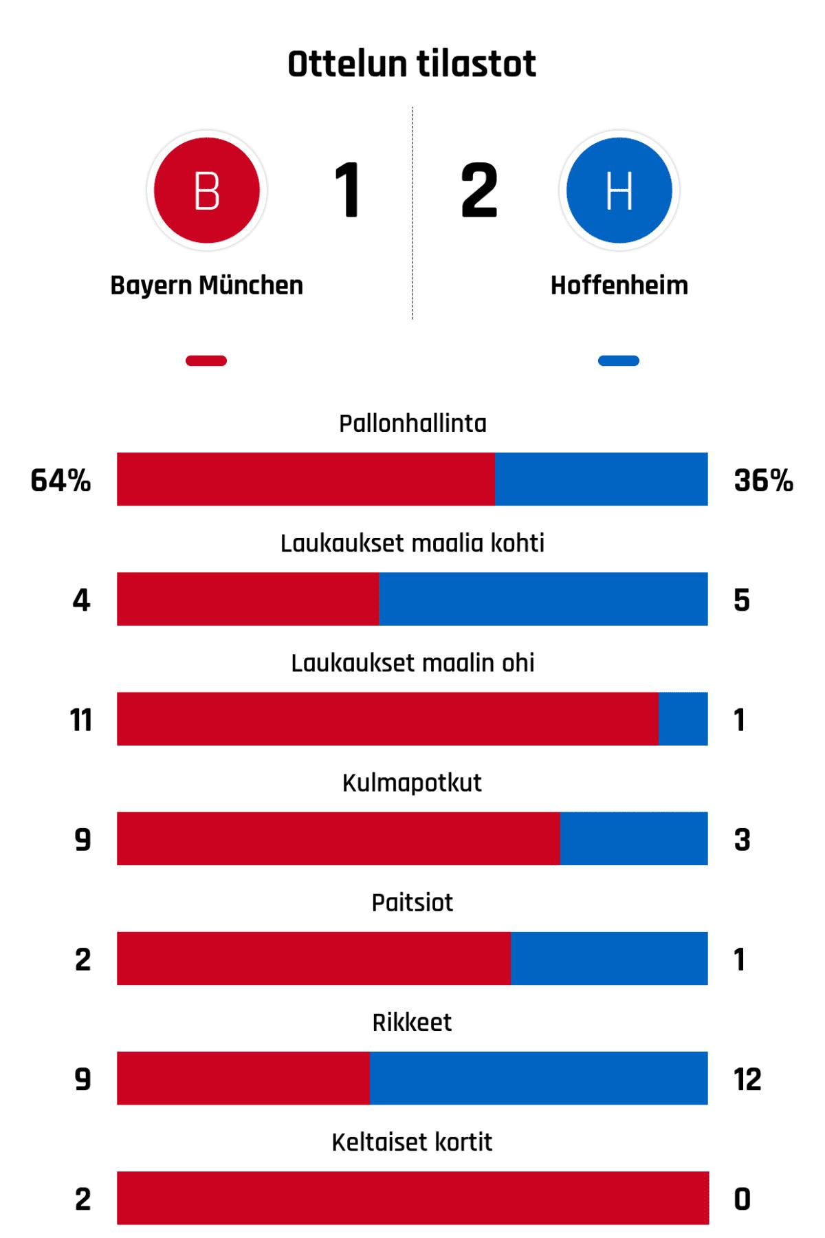 Pallonhallinta 64%-36% Laukaukset maalia kohti 4-5 Laukaukset maalin ohi 11-1 Kulmapotkut 9-3 Paitsiot 2-1 Rikkeet 9-12 Keltaiset kortit 2-0