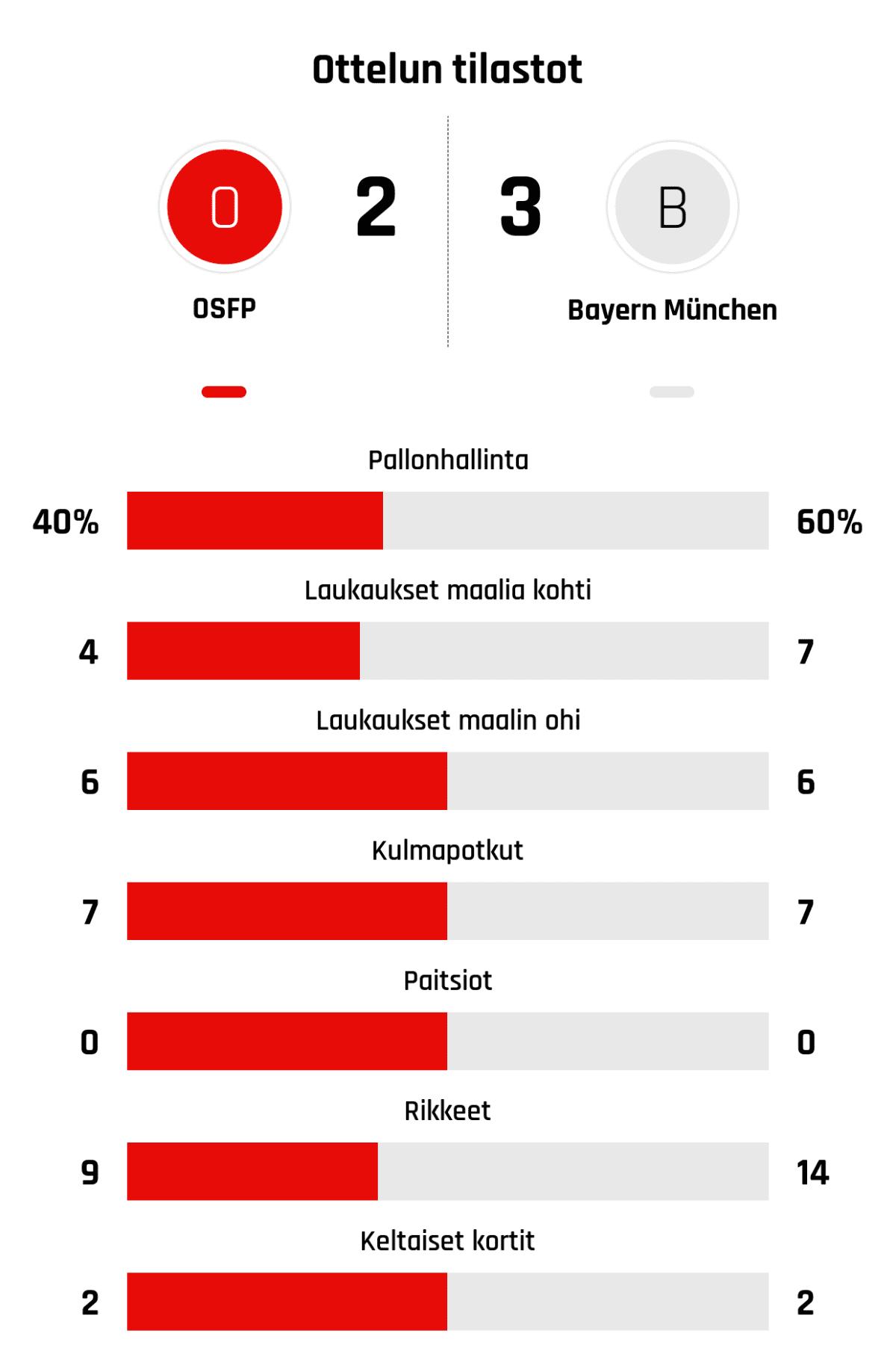 Pallonhallinta 40%-60% Laukaukset maalia kohti 4-7 Laukaukset maalin ohi 6-6 Kulmapotkut 7-7 Paitsiot 0-0 Rikkeet 9-14 Keltaiset kortit 2-2