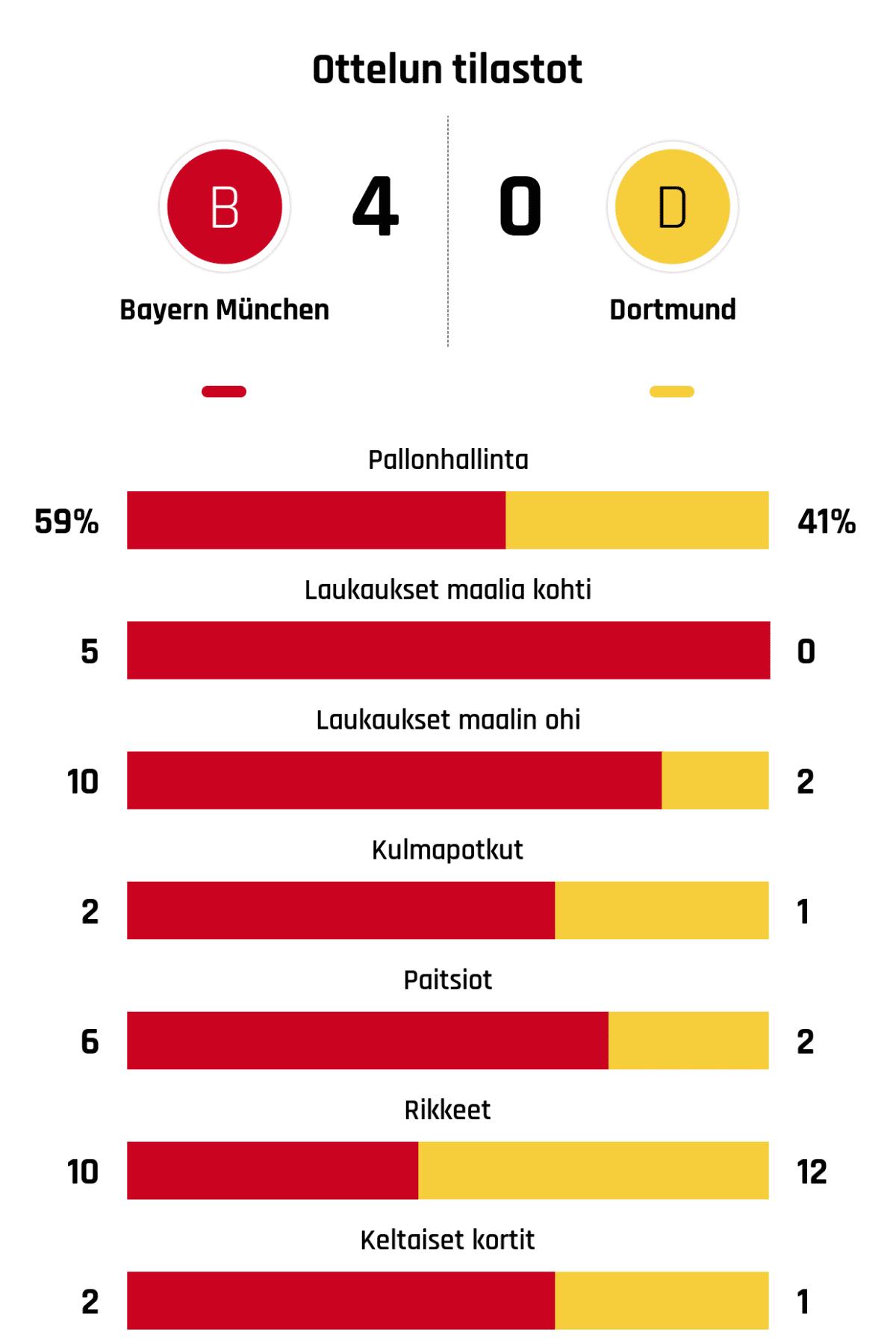 Pallonhallinta 59%-41% Laukaukset maalia kohti 5-0 Laukaukset maalin ohi 10-2 Kulmapotkut 2-1 Paitsiot 6-2 Rikkeet 10-12 Keltaiset kortit 2-1