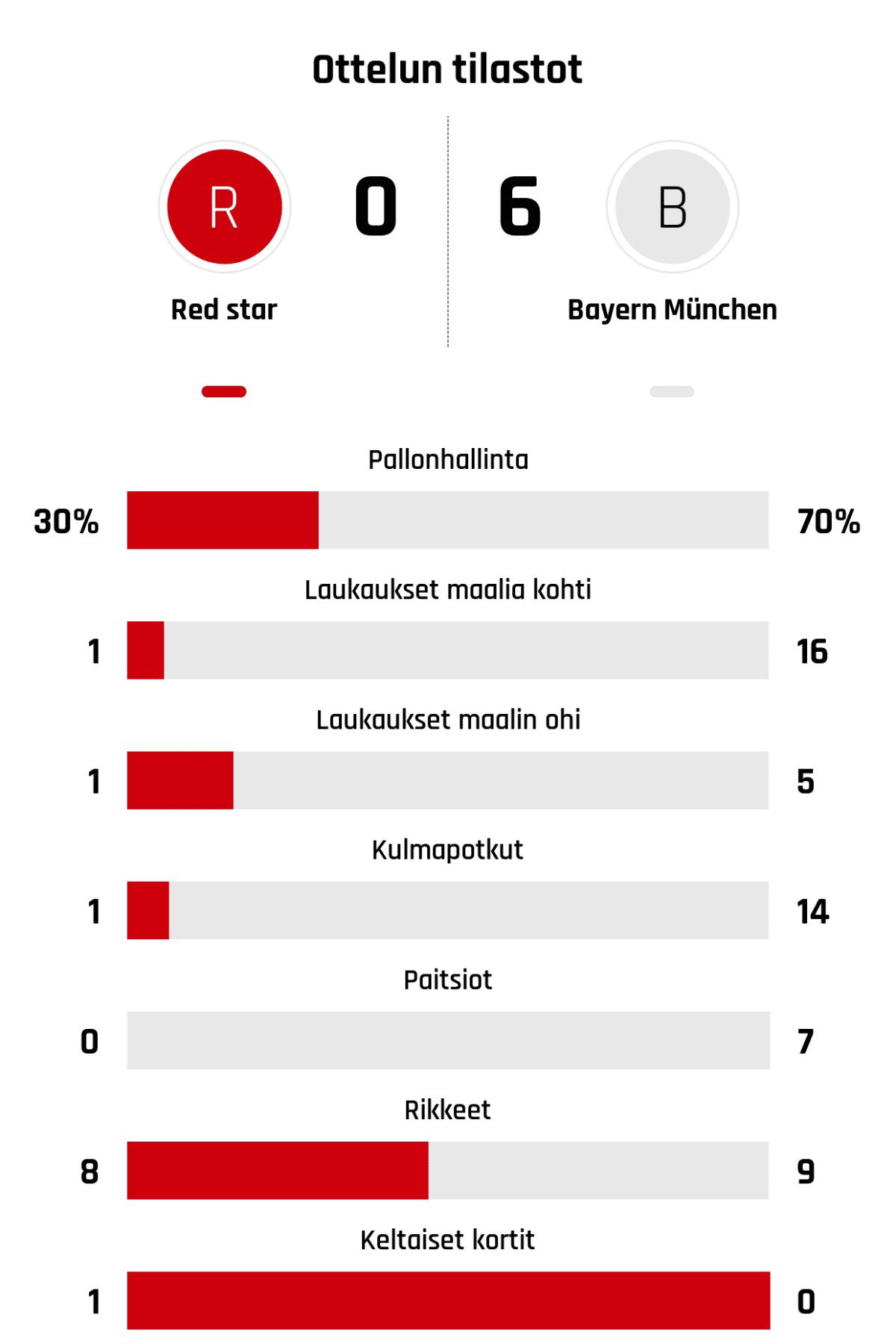 Pallonhallinta 30%-70% Laukaukset maalia kohti 1-16 Laukaukset maalin ohi 1-5 Kulmapotkut 1-14 Paitsiot 0-7 Rikkeet 8-9 Keltaiset kortit 1-0