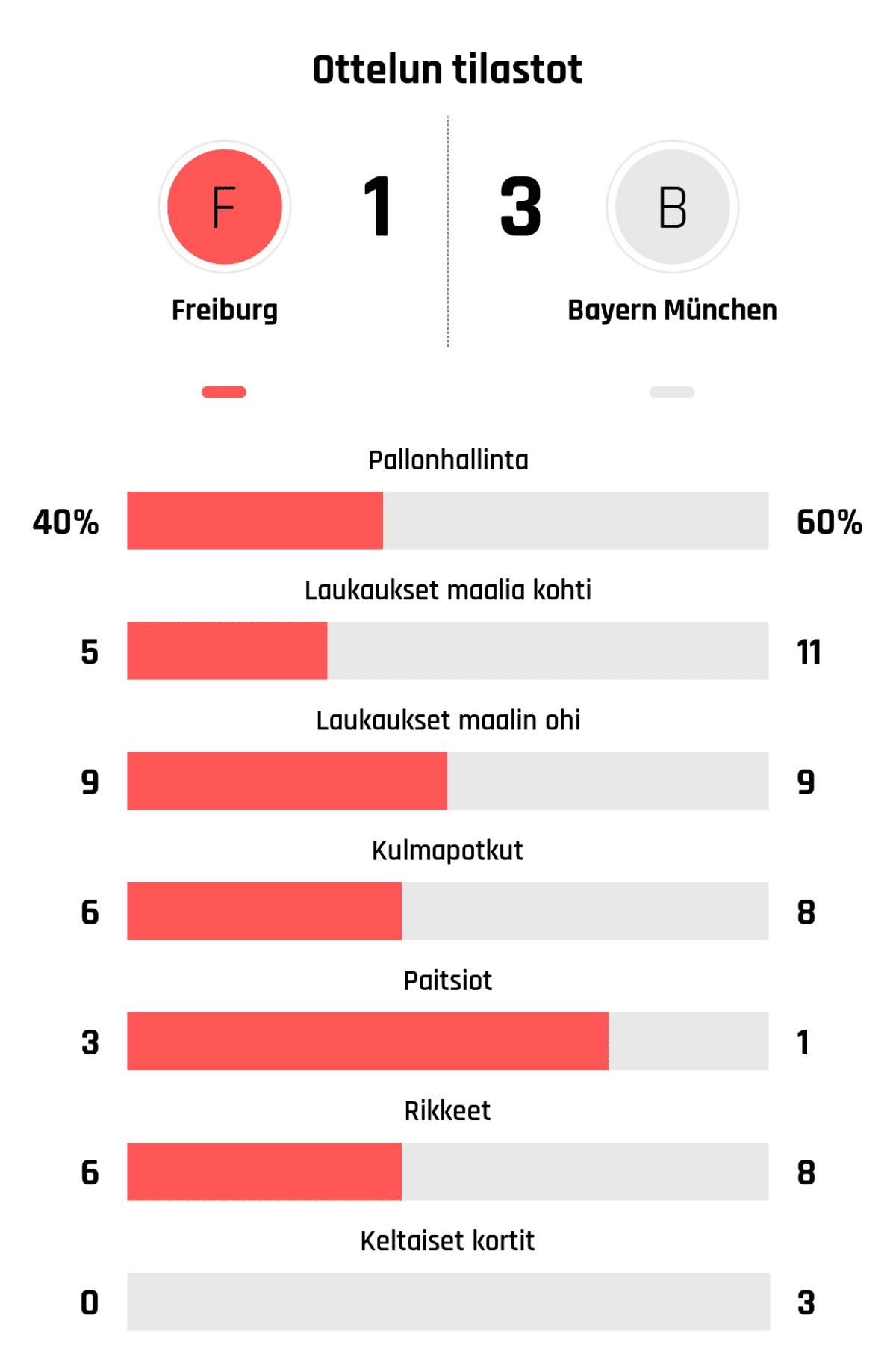 Pallonhallinta 40%-60% Laukaukset maalia kohti 5-11 Laukaukset maalin ohi 9-9 Kulmapotkut 6-8 Paitsiot 3-1 Rikkeet 6-8 Keltaiset kortit 0-3
