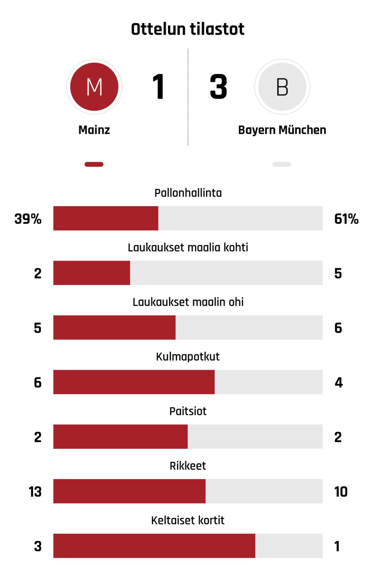 Pallonhallinta 39%-61% Laukaukset maalia kohti 2-5 Laukaukset maalin ohi 5-6 Kulmapotkut 6-4 Paitsiot 2-2 Rikkeet 13-10 Keltaiset kortit 3-1