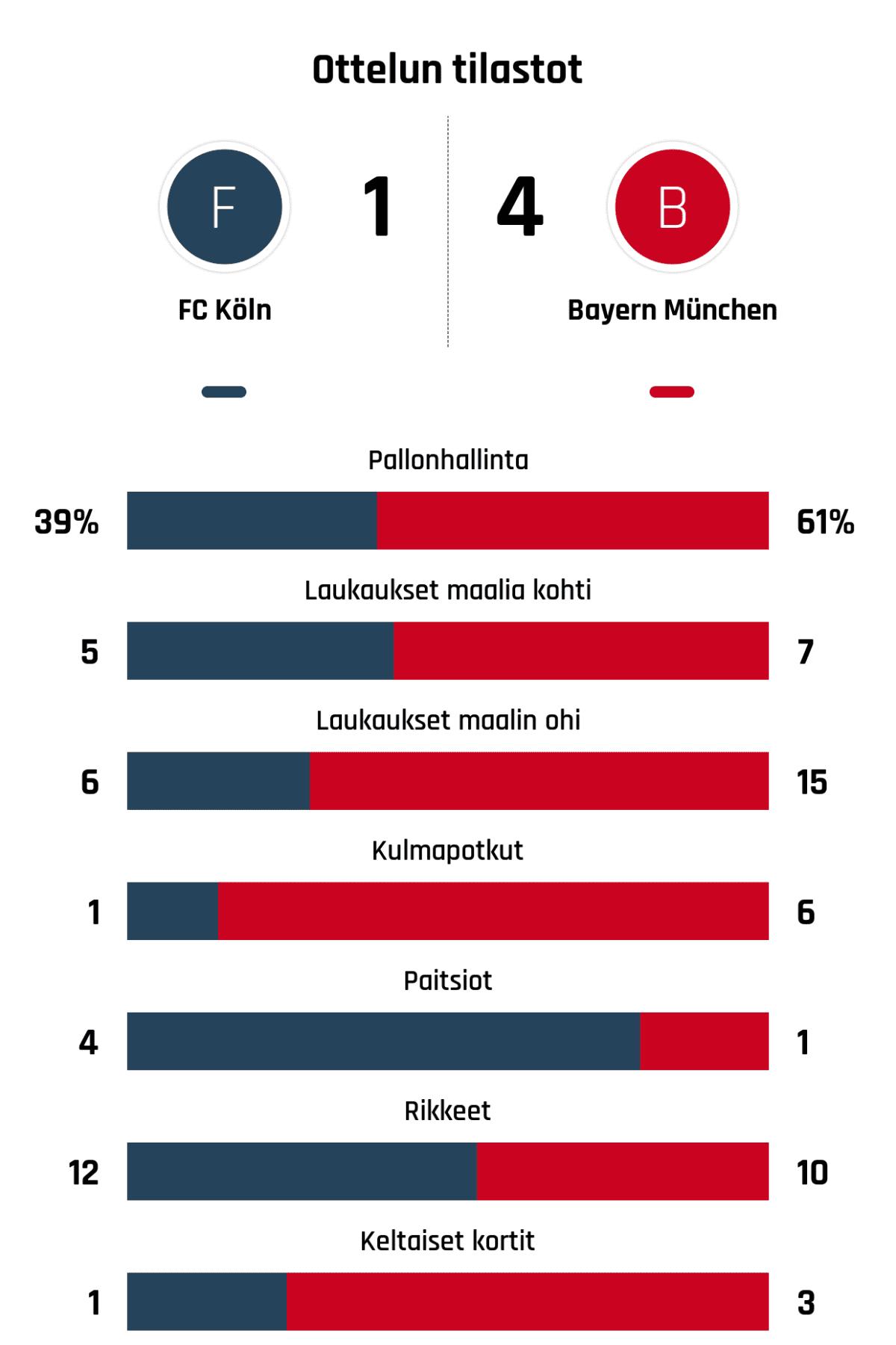 Pallonhallinta 39%-61% Laukaukset maalia kohti 5-7 Laukaukset maalin ohi 6-15 Kulmapotkut 1-6 Paitsiot 4-1 Rikkeet 12-10 Keltaiset kortit 1-3