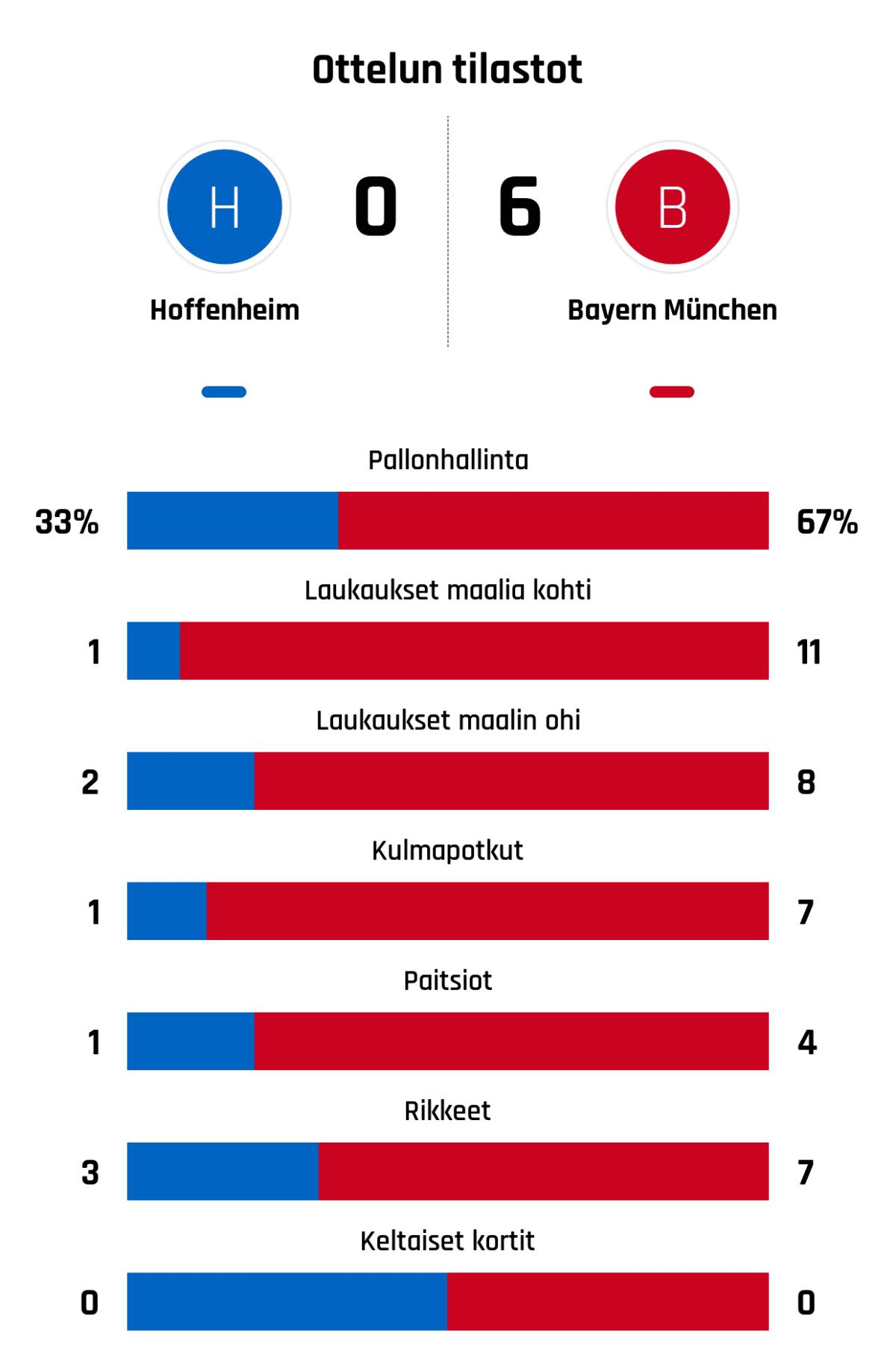 Pallonhallinta 33%-67% Laukaukset maalia kohti 1-11 Laukaukset maalin ohi 2-8 Kulmapotkut 1-7 Paitsiot 1-4 Rikkeet 3-7 Keltaiset kortit 0-0