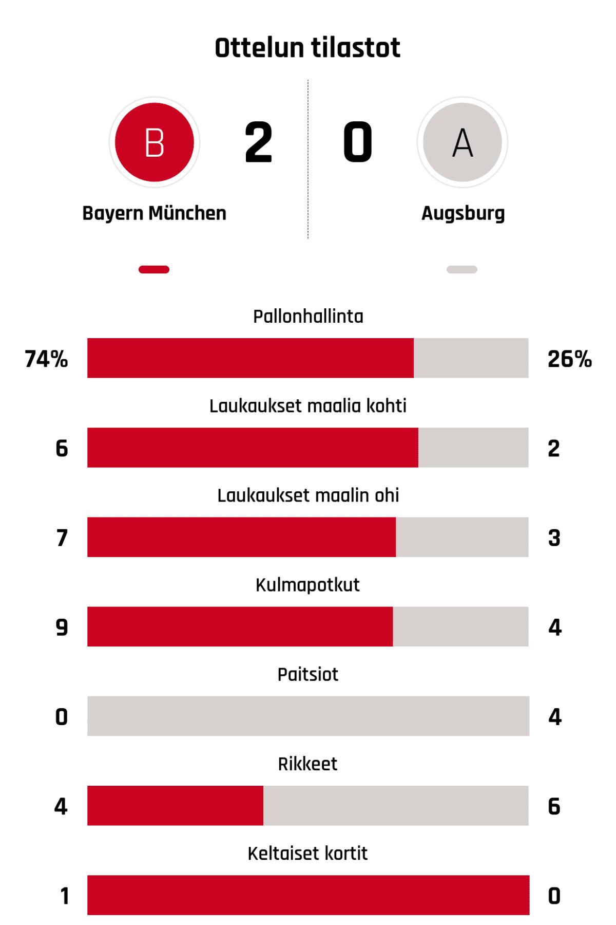 Pallonhallinta 74%-26% Laukaukset maalia kohti 6-2 Laukaukset maalin ohi 7-3 Kulmapotkut 9-4 Paitsiot 0-4 Rikkeet 4-6 Keltaiset kortit 1-0