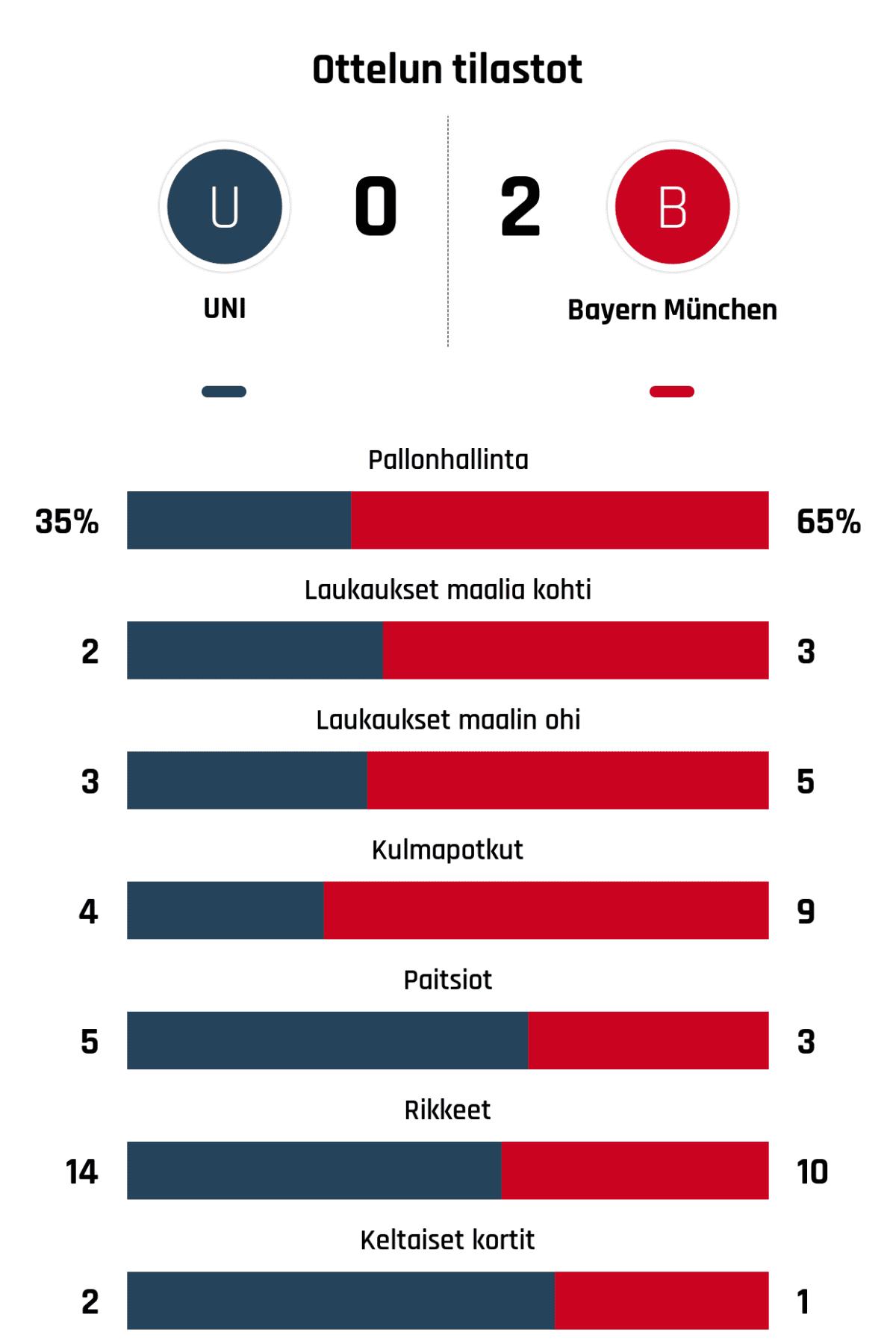 Pallonhallinta 35%-65% Laukaukset maalia kohti 2-3 Laukaukset maalin ohi 3-5 Kulmapotkut 4-9 Paitsiot 5-3 Rikkeet 14-10 Keltaiset kortit 2-1