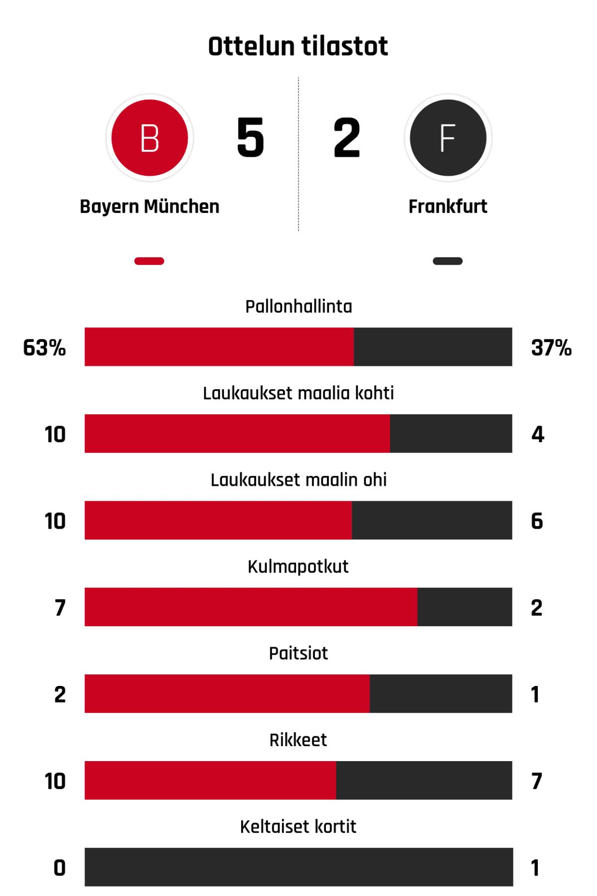 Pallonhallinta 63%-37% Laukaukset maalia kohti 10-4 Laukaukset maalin ohi 10-6 Kulmapotkut 7-2 Paitsiot 2-1 Rikkeet 10-7 Keltaiset kortit 0-1