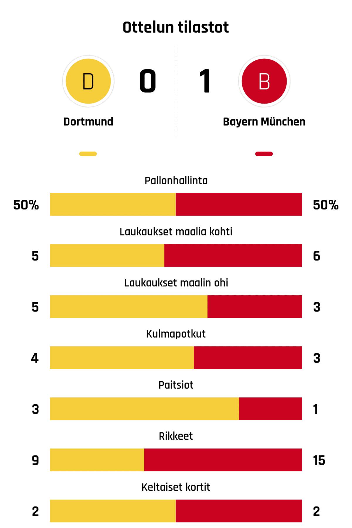 Pallonhallinta 50%-50% Laukaukset maalia kohti 5-6 Laukaukset maalin ohi 5-3 Kulmapotkut 4-3 Paitsiot 3-1 Rikkeet 9-15 Keltaiset kortit 2-2