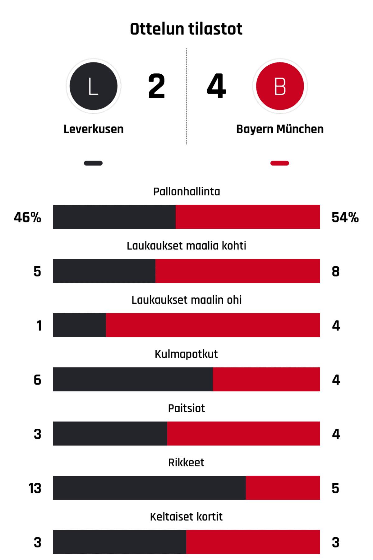 Pallonhallinta 46%-54% Laukaukset maalia kohti 5-8 Laukaukset maalin ohi 1-4 Kulmapotkut 6-4 Paitsiot 3-4 Rikkeet 13-5 Keltaiset kortit 3-3