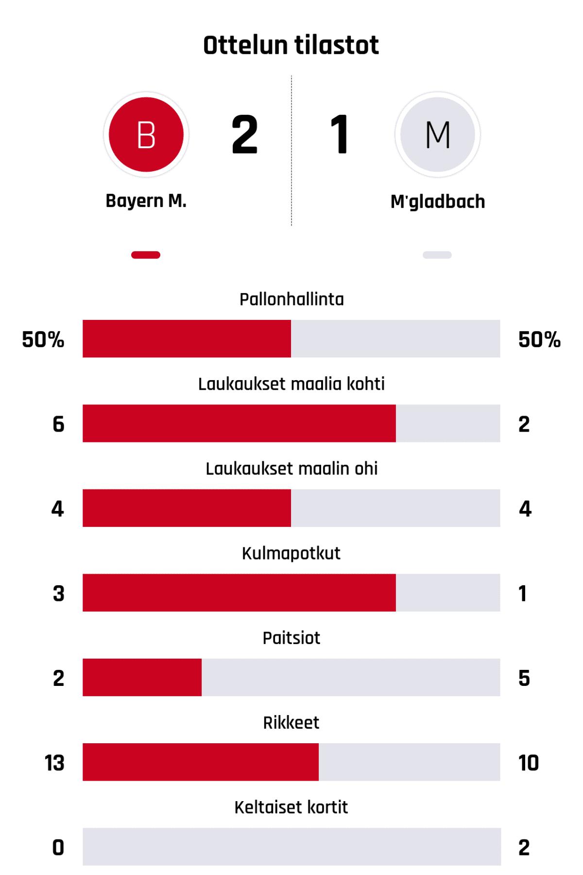 Pallonhallinta 50%-50% Laukaukset maalia kohti 6-2 Laukaukset maalin ohi 4-4 Kulmapotkut 3-1 Paitsiot 2-5 Rikkeet 13-10 Keltaiset kortit 0-2