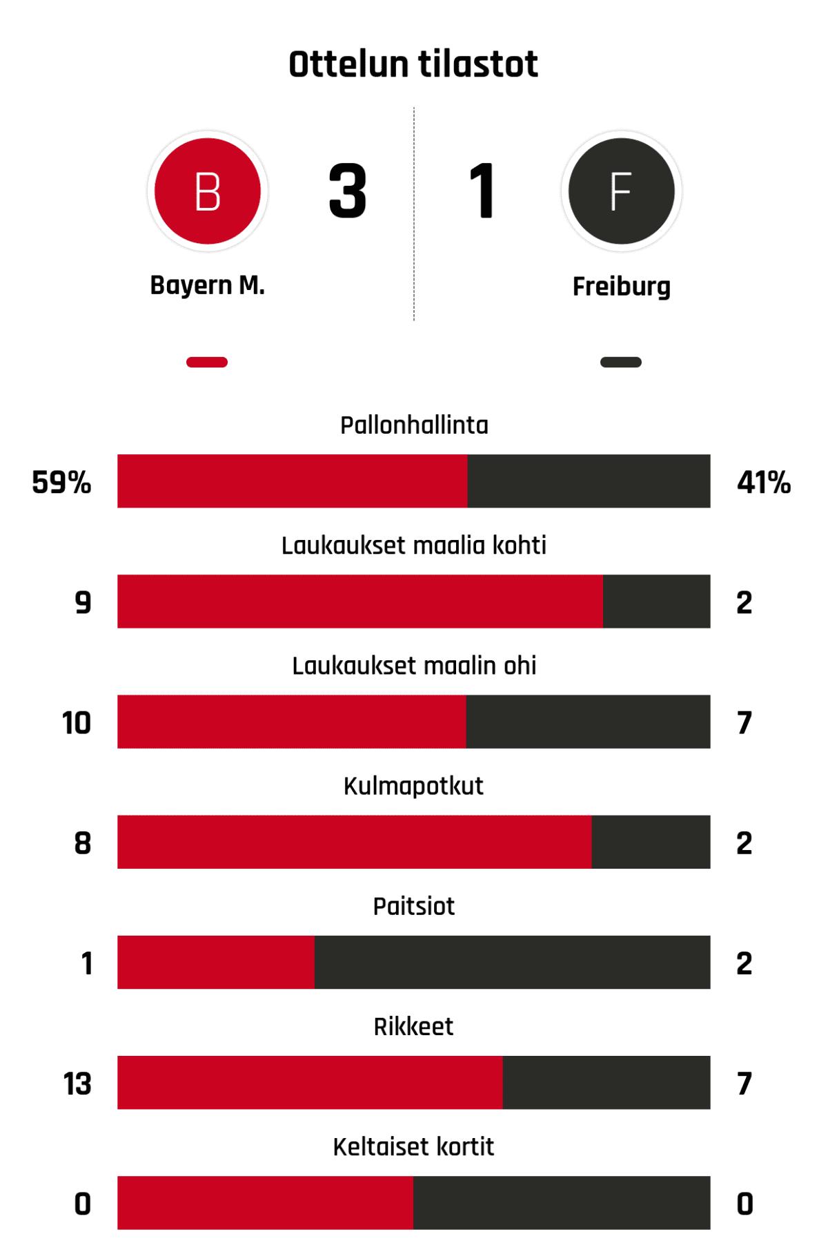 Pallonhallinta 59%-41% Laukaukset maalia kohti 9-2 Laukaukset maalin ohi 10-7 Kulmapotkut 8-2 Paitsiot 1-2 Rikkeet 13-7 Keltaiset kortit 0-0